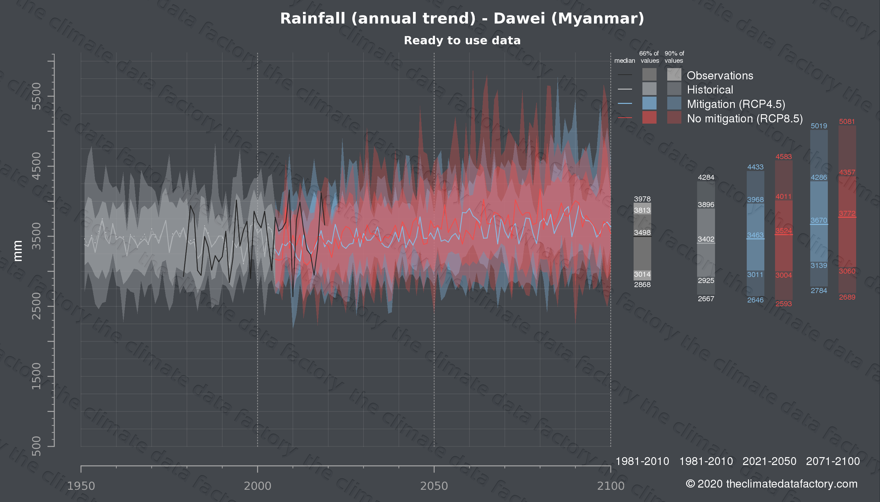 Graphic of projected rainfall for Dawei (Myanmar) under two climate change mitigation policy scenarios (RCP4.5, RCP8.5). Represented climate data are processed (bias-adjusted and quality controlled) data from IPCC models. https://theclimatedatafactory.com