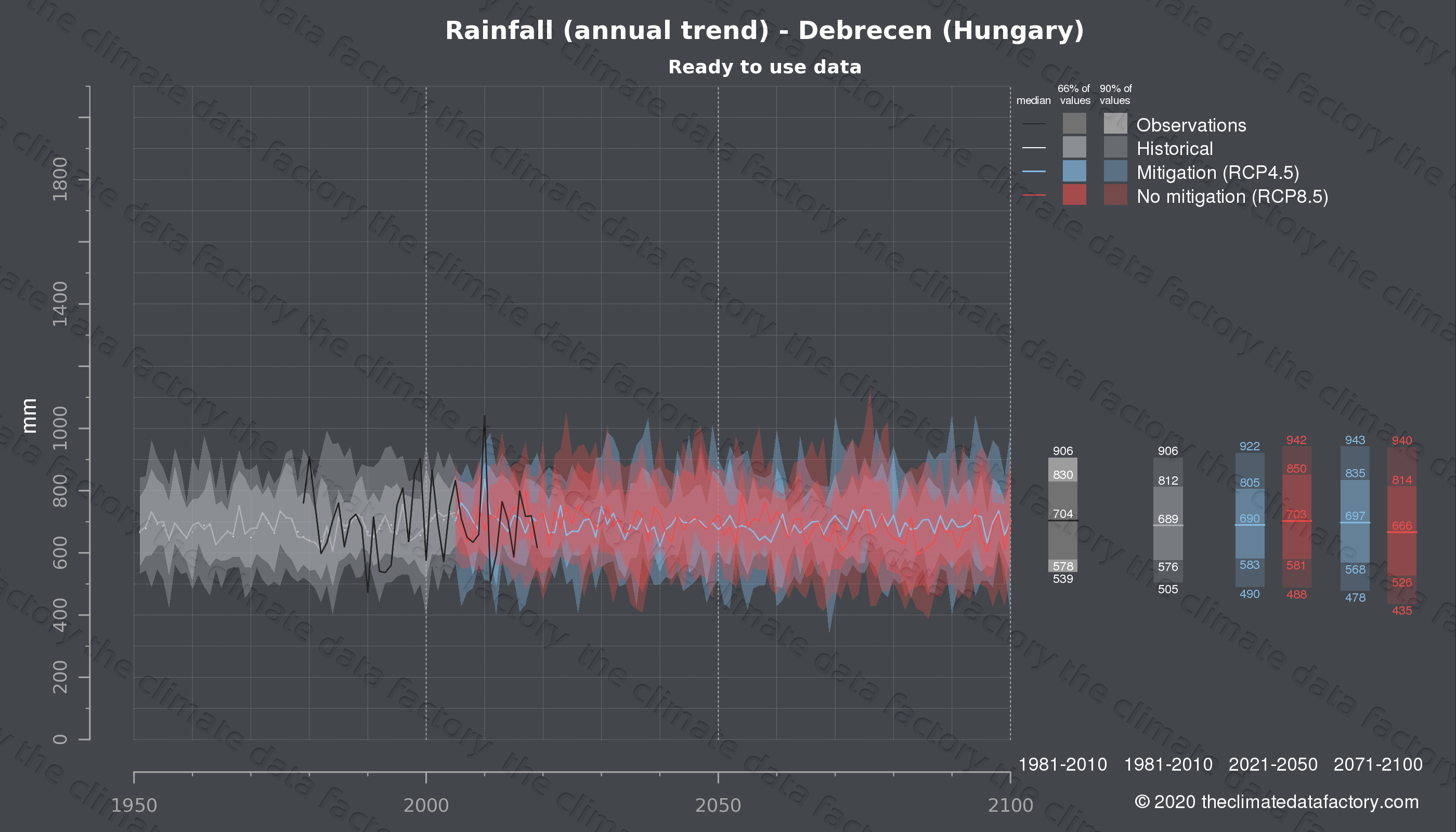 Graphic of projected rainfall for Debrecen (Hungary) under two climate change mitigation policy scenarios (RCP4.5, RCP8.5). Represented climate data are processed (bias-adjusted and quality controlled) data from IPCC models. https://theclimatedatafactory.com
