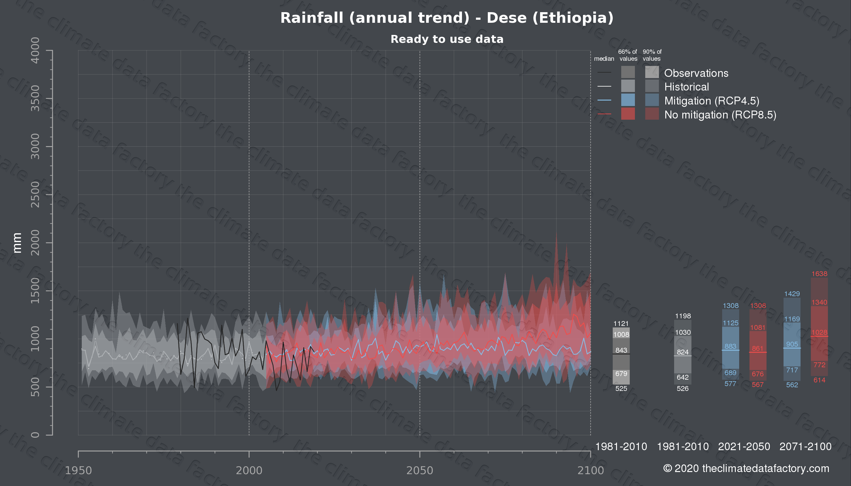 Graphic of projected rainfall for Dese (Ethiopia) under two climate change mitigation policy scenarios (RCP4.5, RCP8.5). Represented climate data are processed (bias-adjusted and quality controlled) data from IPCC models. https://theclimatedatafactory.com