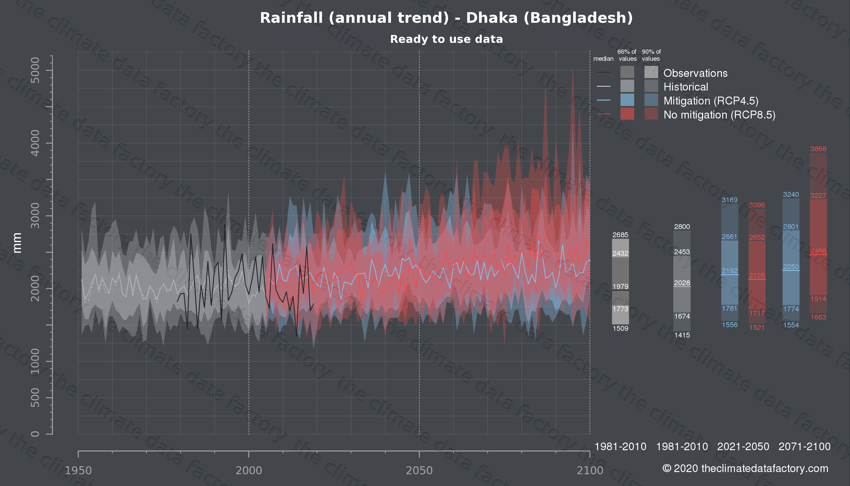 Graphic of projected rainfall for Dhaka (Bangladesh) under two climate change mitigation policy scenarios (RCP4.5, RCP8.5). Represented climate data are processed (bias-adjusted and quality controlled) data from IPCC models. https://theclimatedatafactory.com