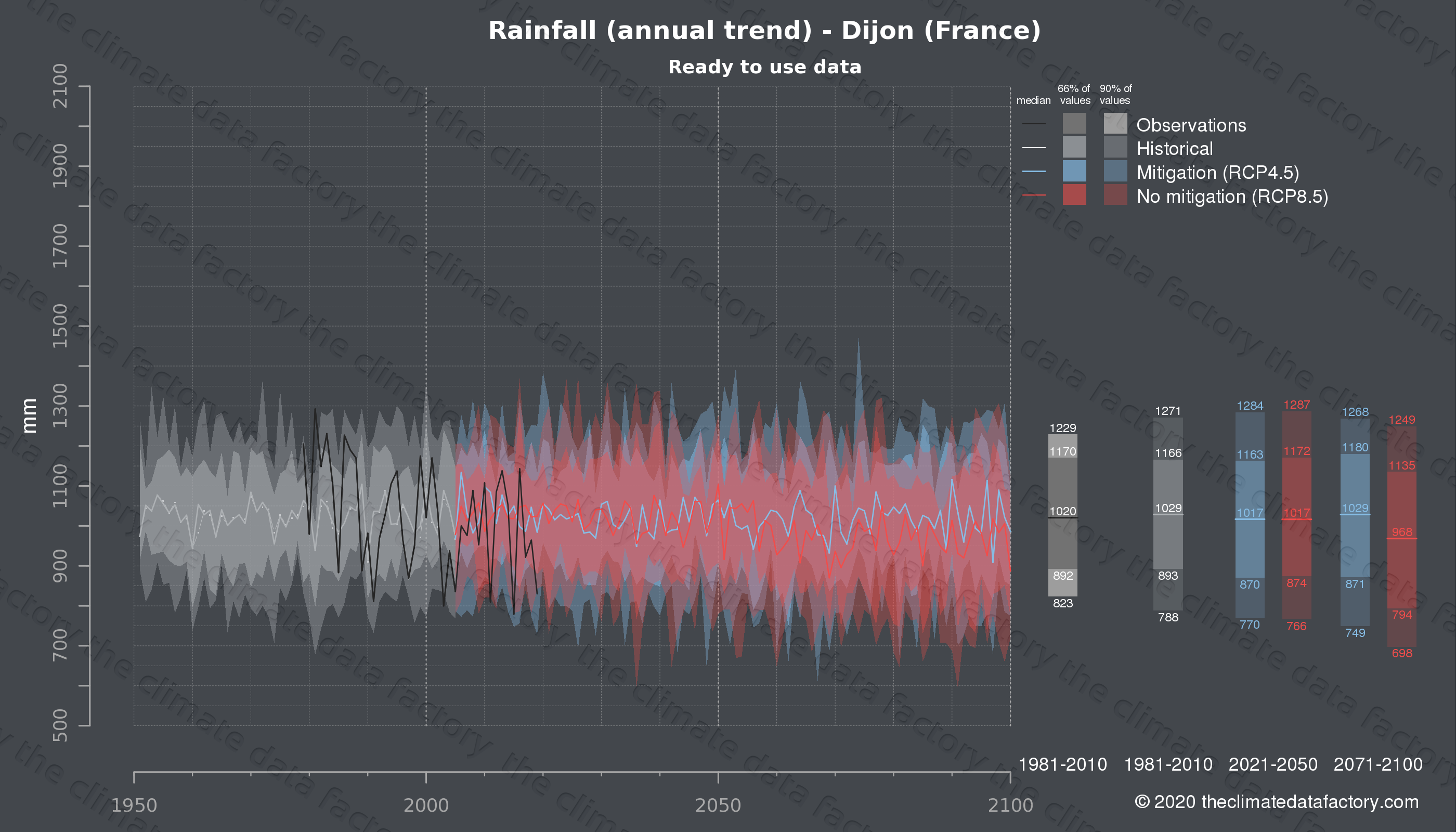 Graphic of projected rainfall for Dijon (France) under two climate change mitigation policy scenarios (RCP4.5, RCP8.5). Represented climate data are processed (bias-adjusted and quality controlled) data from IPCC models. https://theclimatedatafactory.com