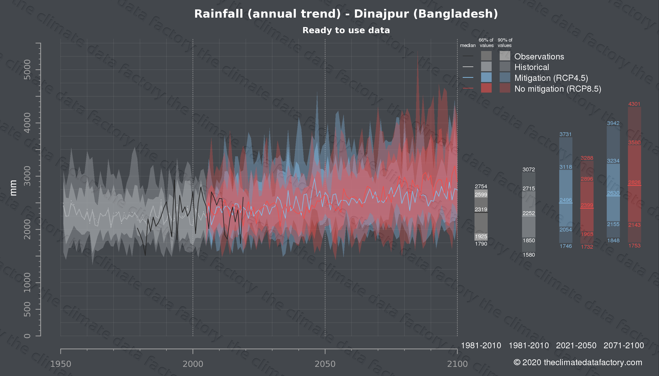 Graphic of projected rainfall for Dinajpur (Bangladesh) under two climate change mitigation policy scenarios (RCP4.5, RCP8.5). Represented climate data are processed (bias-adjusted and quality controlled) data from IPCC models. https://theclimatedatafactory.com