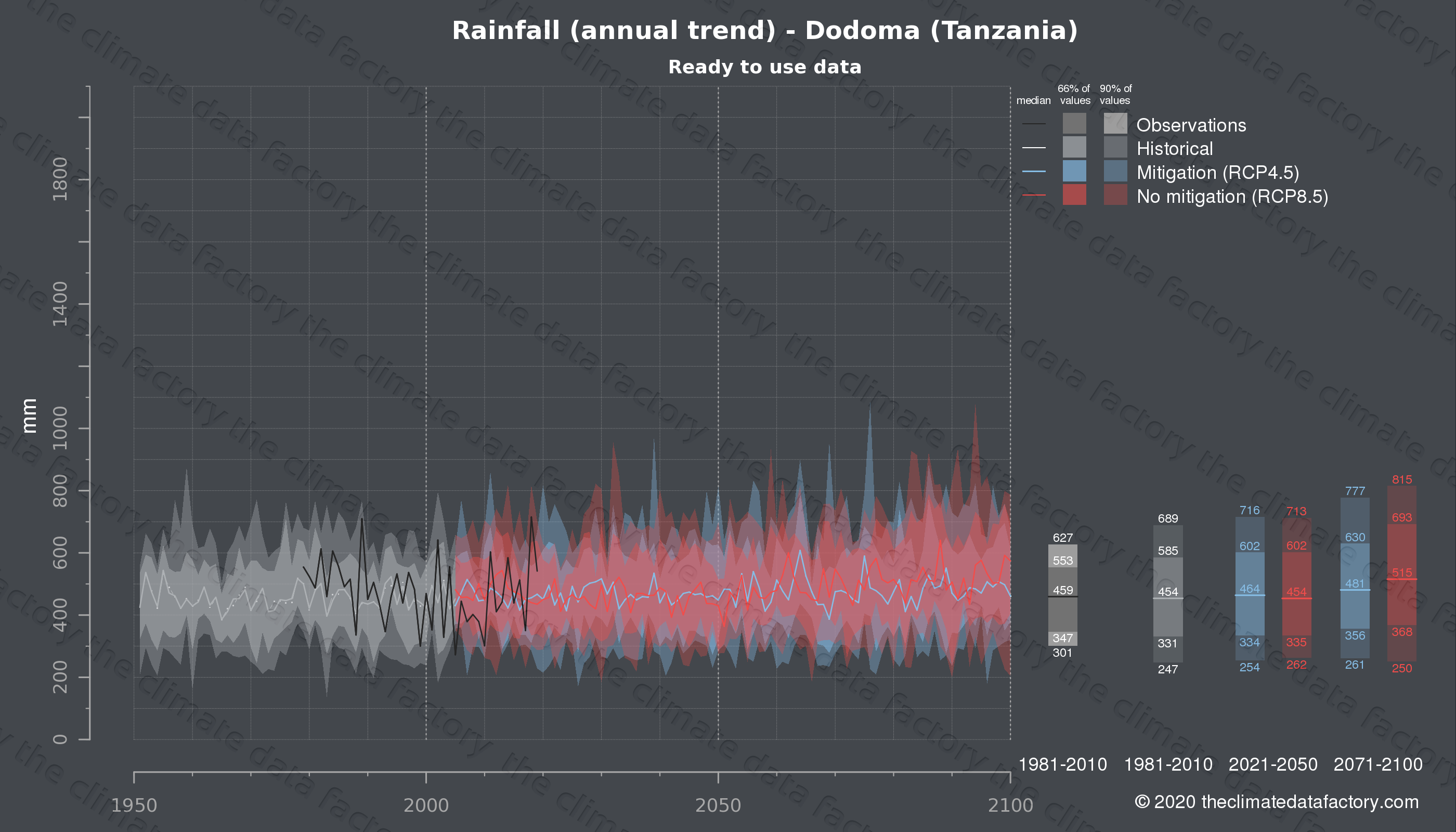 Graphic of projected rainfall for Dodoma (Tanzania) under two climate change mitigation policy scenarios (RCP4.5, RCP8.5). Represented climate data are processed (bias-adjusted and quality controlled) data from IPCC models. https://theclimatedatafactory.com