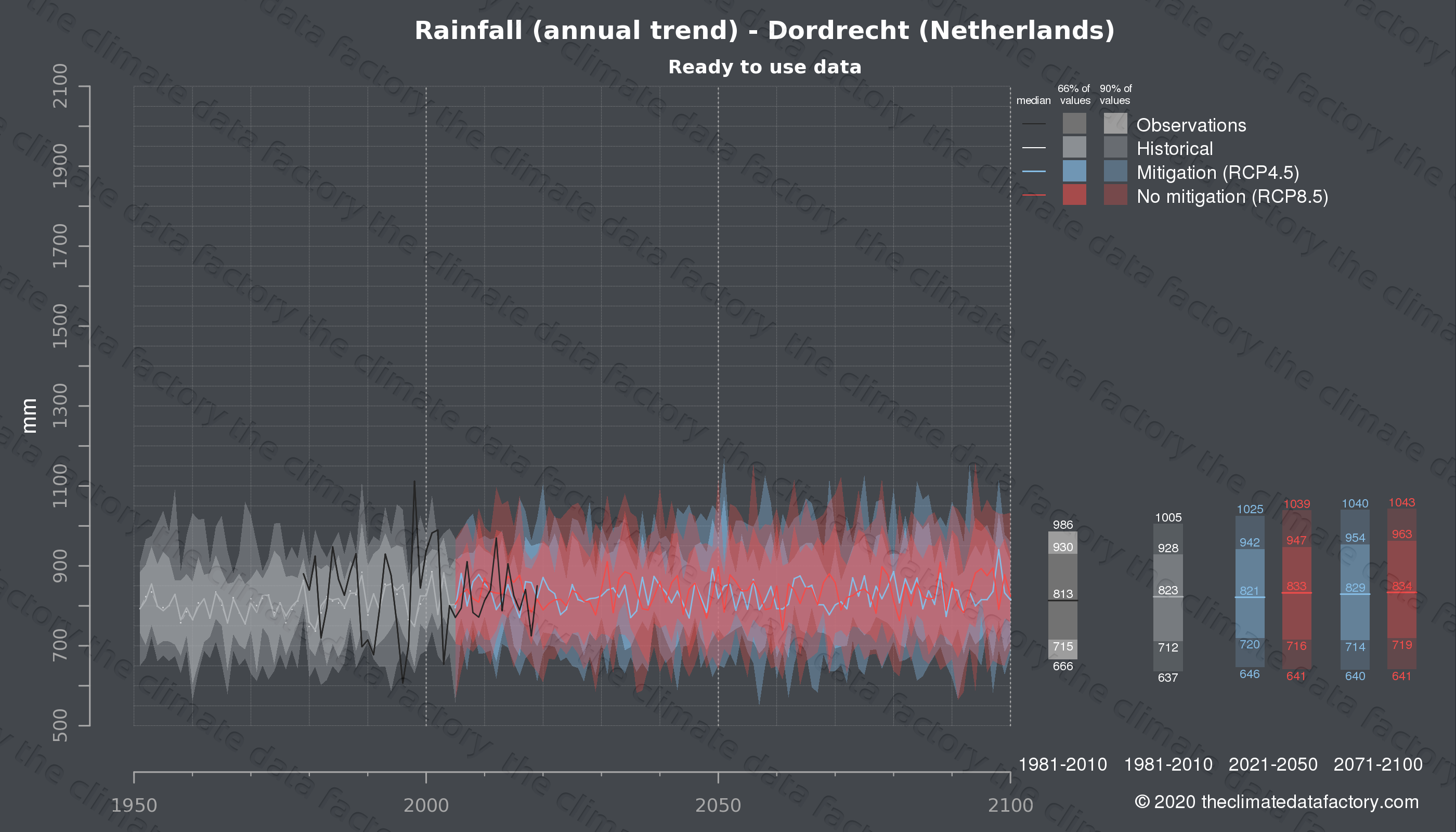 Graphic of projected rainfall for Dordrecht (Netherlands) under two climate change mitigation policy scenarios (RCP4.5, RCP8.5). Represented climate data are processed (bias-adjusted and quality controlled) data from IPCC models. https://theclimatedatafactory.com