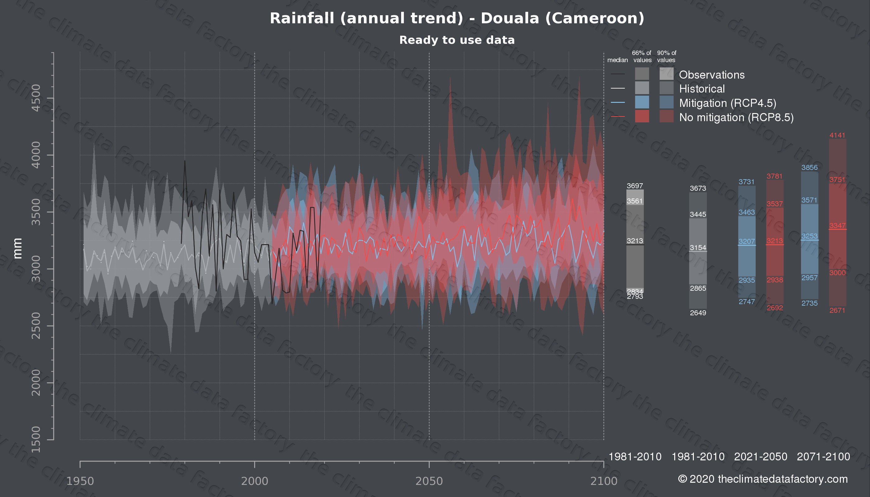 Graphic of projected rainfall for Douala (Cameroon) under two climate change mitigation policy scenarios (RCP4.5, RCP8.5). Represented climate data are processed (bias-adjusted and quality controlled) data from IPCC models. https://theclimatedatafactory.com