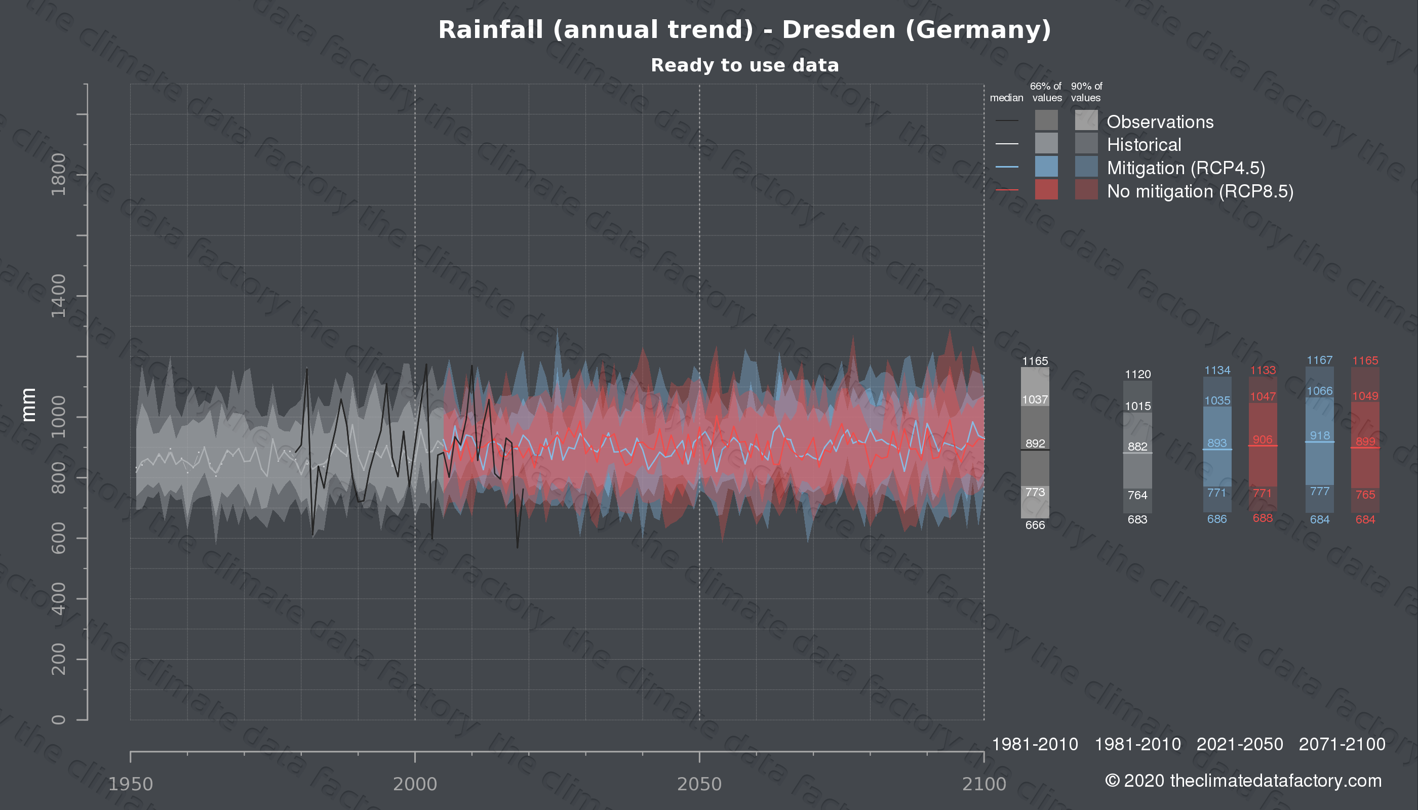 Graphic of projected rainfall for Dresden (Germany) under two climate change mitigation policy scenarios (RCP4.5, RCP8.5). Represented climate data are processed (bias-adjusted and quality controlled) data from IPCC models. https://theclimatedatafactory.com