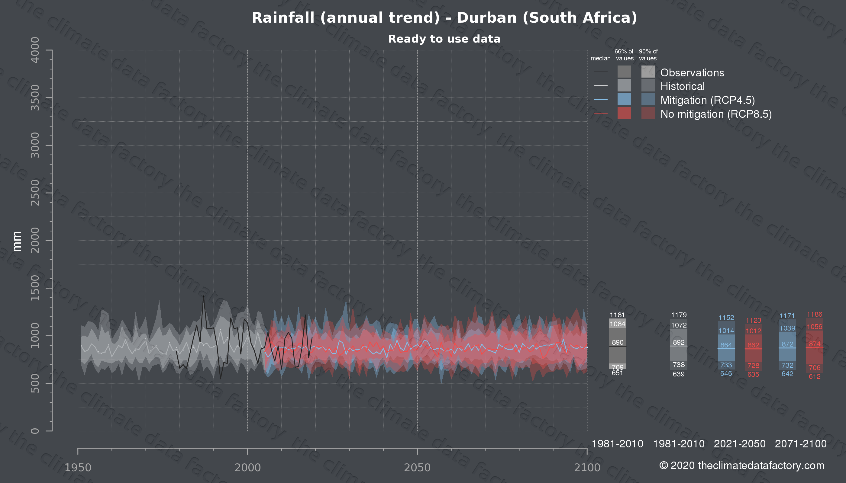 Graphic of projected rainfall for Durban (South Africa) under two climate change mitigation policy scenarios (RCP4.5, RCP8.5). Represented climate data are processed (bias-adjusted and quality controlled) data from IPCC models. https://theclimatedatafactory.com