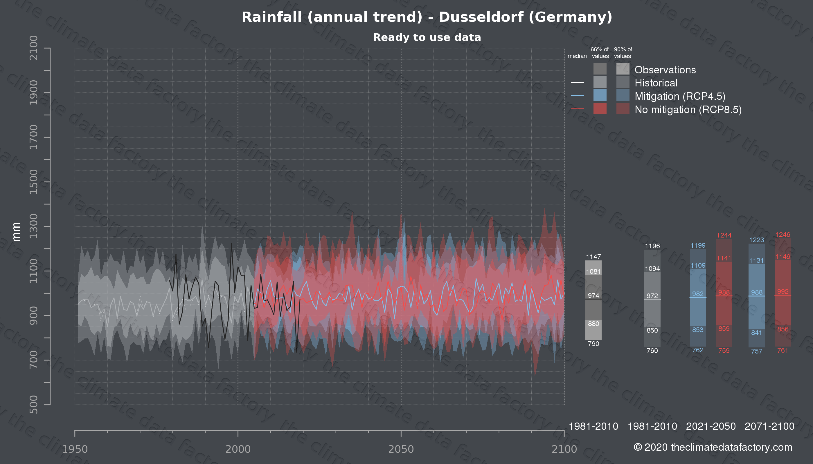 Graphic of projected rainfall for Dusseldorf (Germany) under two climate change mitigation policy scenarios (RCP4.5, RCP8.5). Represented climate data are processed (bias-adjusted and quality controlled) data from IPCC models. https://theclimatedatafactory.com
