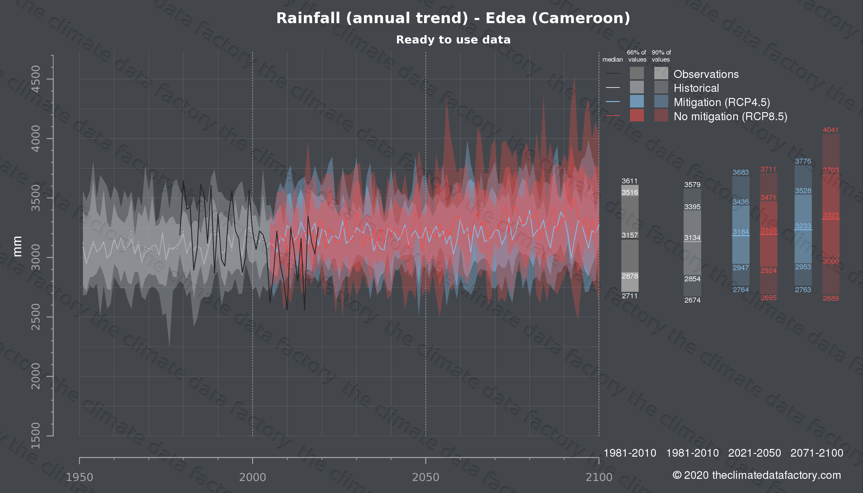 Graphic of projected rainfall for Edea (Cameroon) under two climate change mitigation policy scenarios (RCP4.5, RCP8.5). Represented climate data are processed (bias-adjusted and quality controlled) data from IPCC models. https://theclimatedatafactory.com