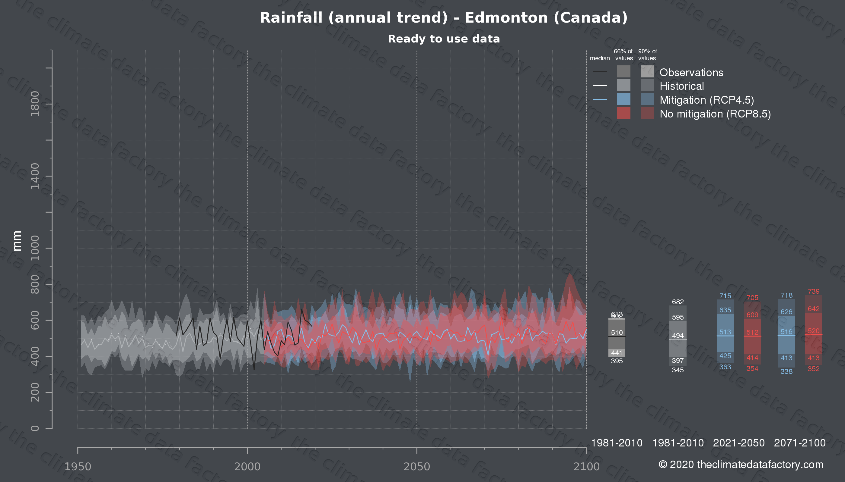 Graphic of projected rainfall for Edmonton (Canada) under two climate change mitigation policy scenarios (RCP4.5, RCP8.5). Represented climate data are processed (bias-adjusted and quality controlled) data from IPCC models. https://theclimatedatafactory.com