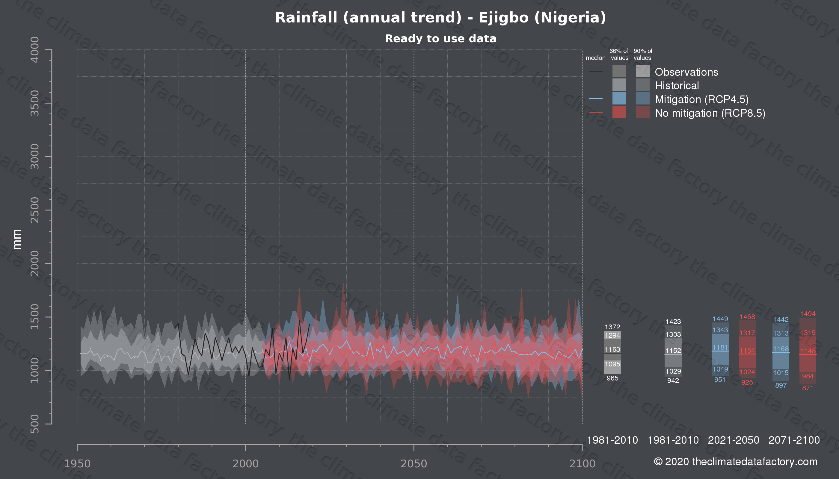 Graphic of projected rainfall for Ejigbo (Nigeria) under two climate change mitigation policy scenarios (RCP4.5, RCP8.5). Represented climate data are processed (bias-adjusted and quality controlled) data from IPCC models. https://theclimatedatafactory.com