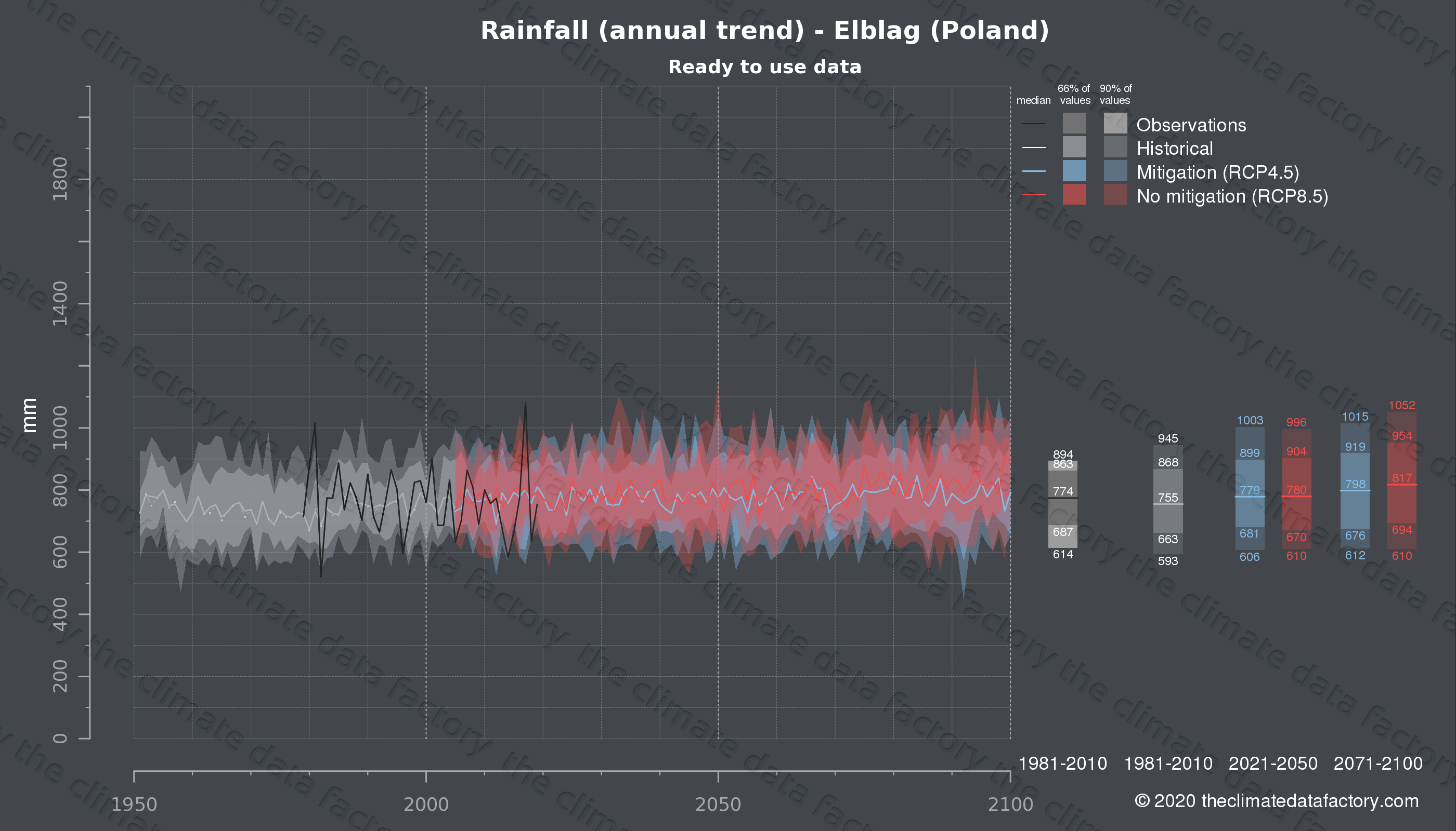 Graphic of projected rainfall for Elblag (Poland) under two climate change mitigation policy scenarios (RCP4.5, RCP8.5). Represented climate data are processed (bias-adjusted and quality controlled) data from IPCC models. https://theclimatedatafactory.com