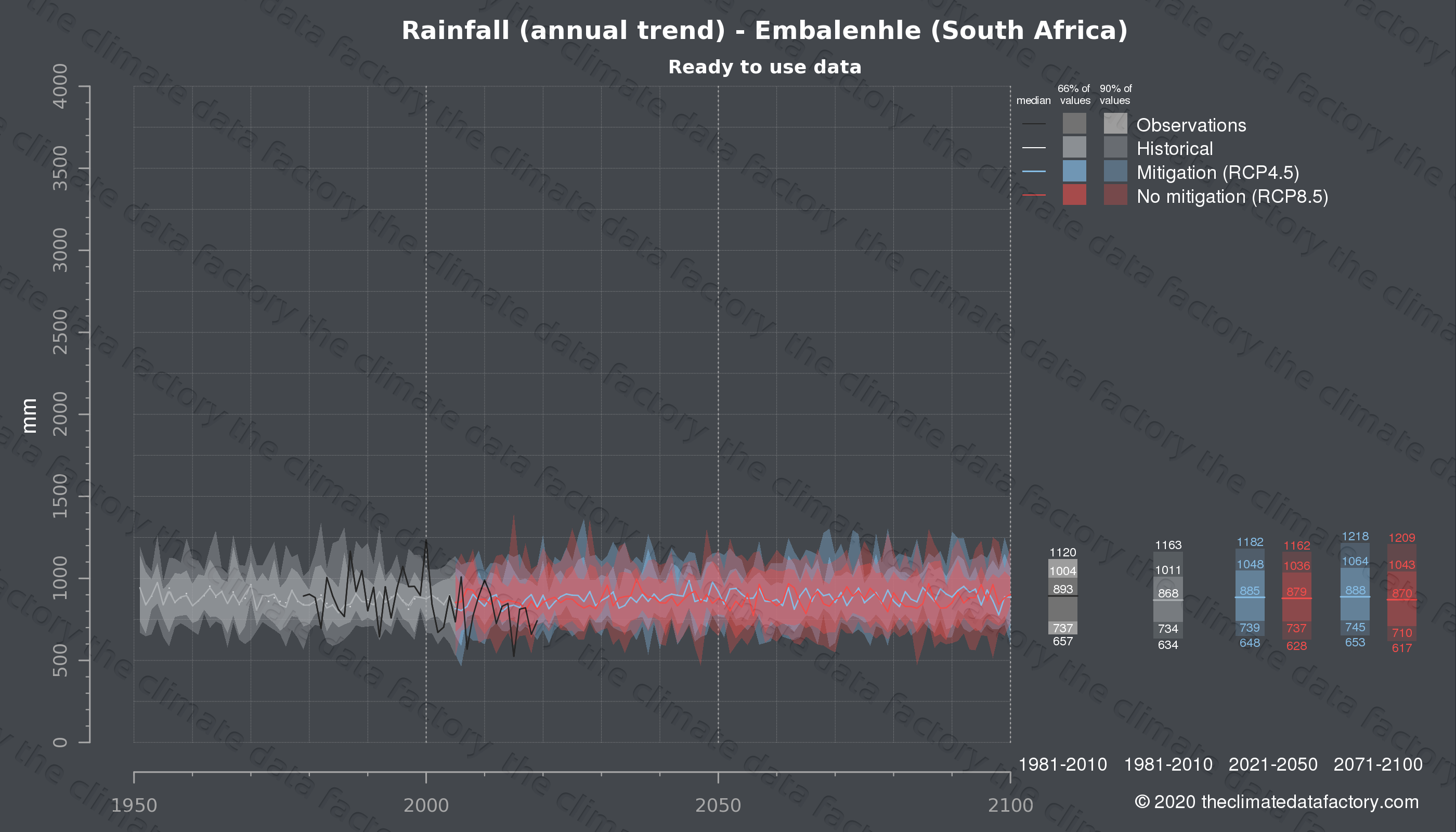 Graphic of projected rainfall for Embalenhle (South Africa) under two climate change mitigation policy scenarios (RCP4.5, RCP8.5). Represented climate data are processed (bias-adjusted and quality controlled) data from IPCC models. https://theclimatedatafactory.com