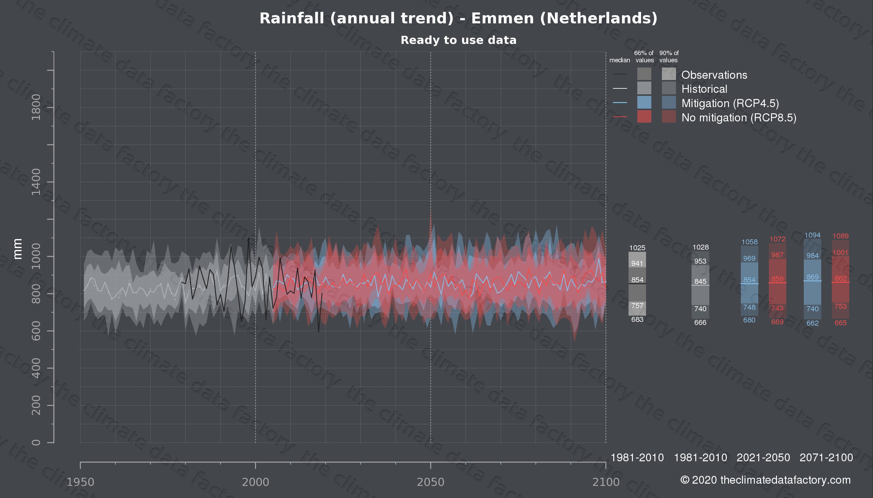 Graphic of projected rainfall for Emmen (Netherlands) under two climate change mitigation policy scenarios (RCP4.5, RCP8.5). Represented climate data are processed (bias-adjusted and quality controlled) data from IPCC models. https://theclimatedatafactory.com