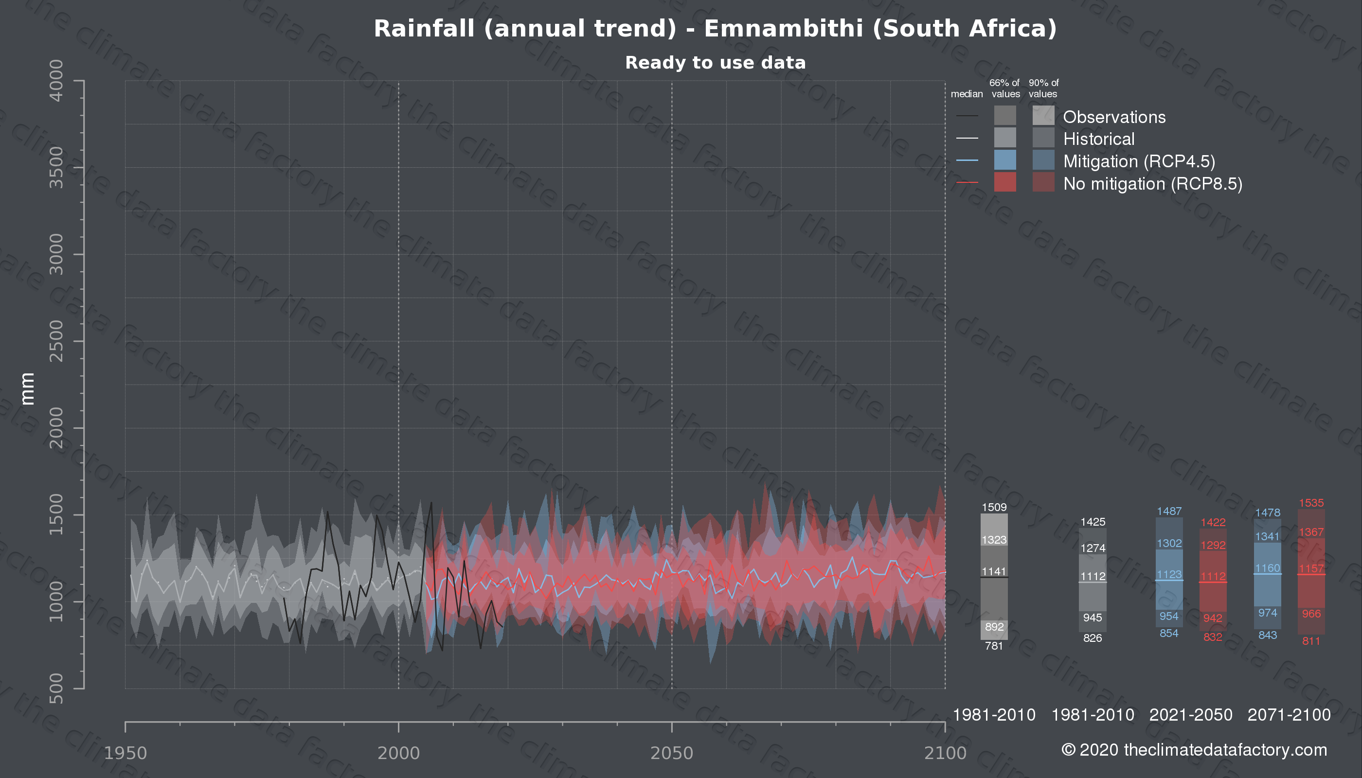 Graphic of projected rainfall for Emnambithi (South Africa) under two climate change mitigation policy scenarios (RCP4.5, RCP8.5). Represented climate data are processed (bias-adjusted and quality controlled) data from IPCC models. https://theclimatedatafactory.com