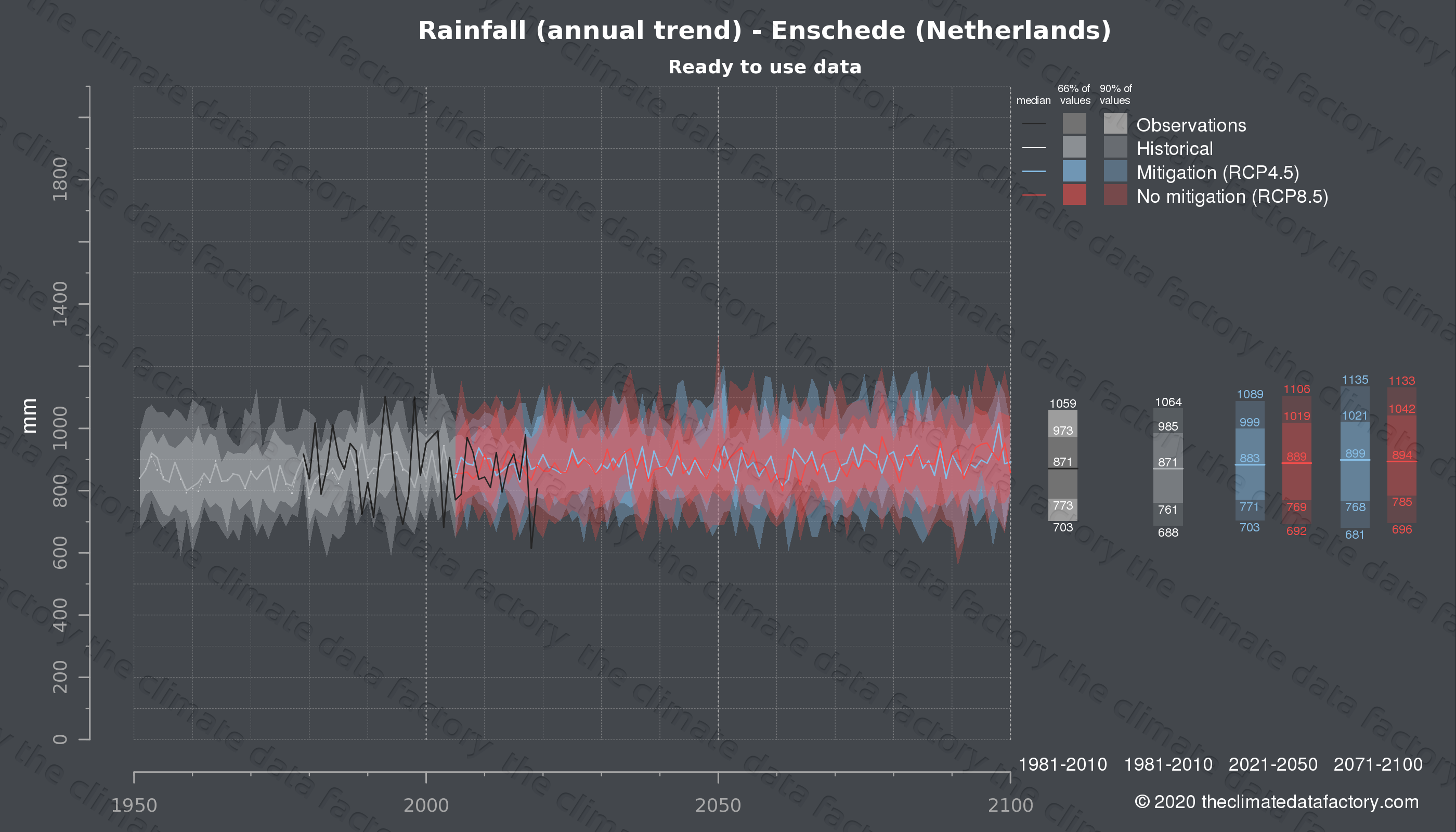Graphic of projected rainfall for Enschede (Netherlands) under two climate change mitigation policy scenarios (RCP4.5, RCP8.5). Represented climate data are processed (bias-adjusted and quality controlled) data from IPCC models. https://theclimatedatafactory.com