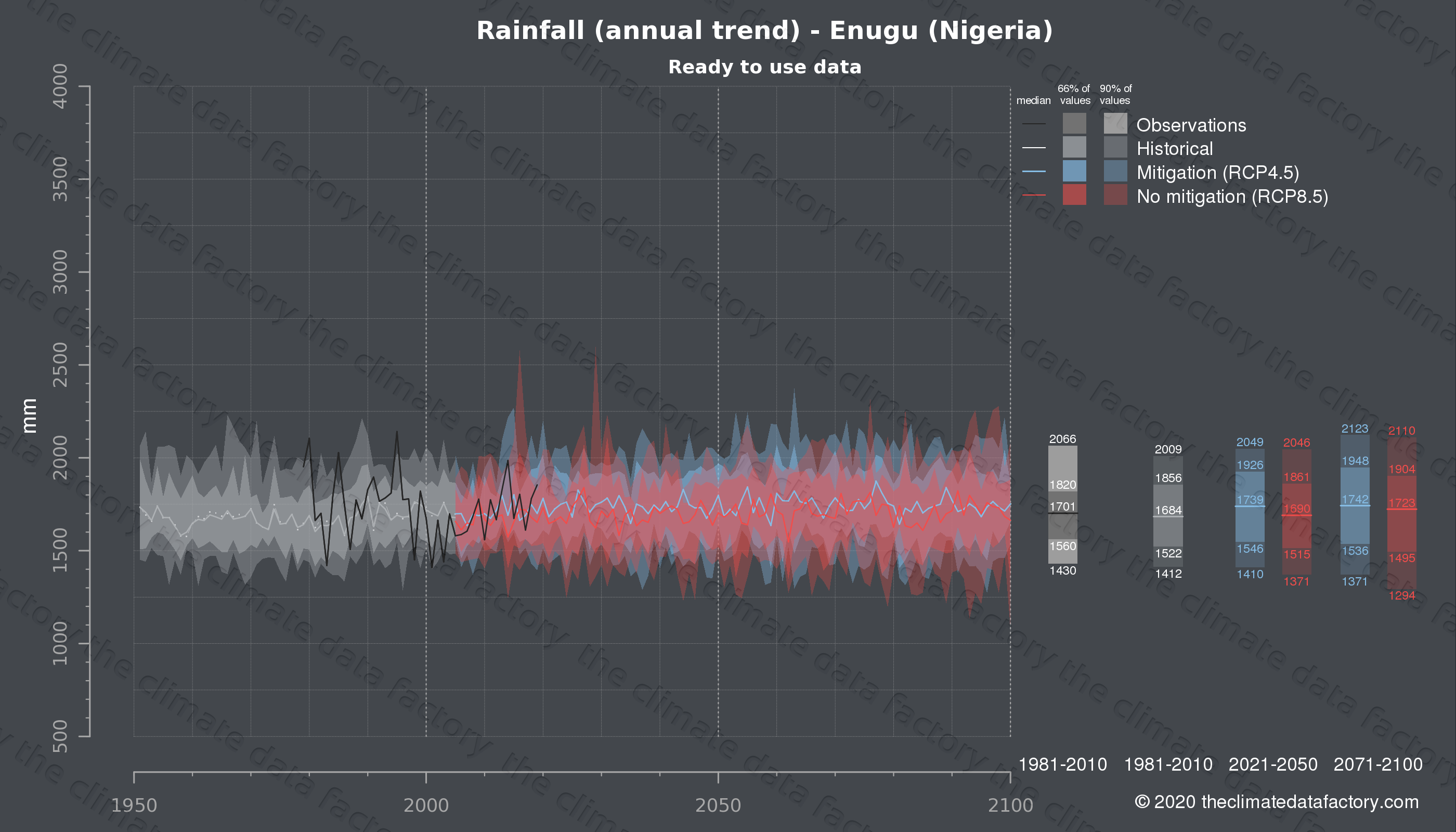 Graphic of projected rainfall for Enugu (Nigeria) under two climate change mitigation policy scenarios (RCP4.5, RCP8.5). Represented climate data are processed (bias-adjusted and quality controlled) data from IPCC models. https://theclimatedatafactory.com