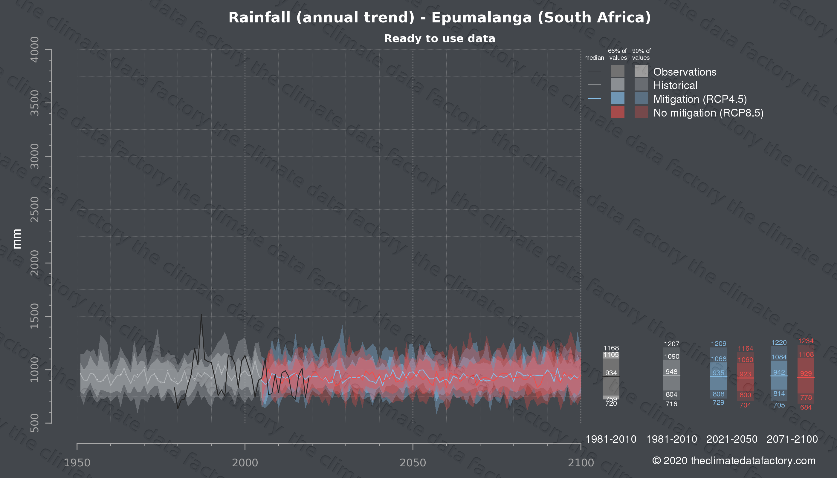 Graphic of projected rainfall for Epumalanga (South Africa) under two climate change mitigation policy scenarios (RCP4.5, RCP8.5). Represented climate data are processed (bias-adjusted and quality controlled) data from IPCC models. https://theclimatedatafactory.com