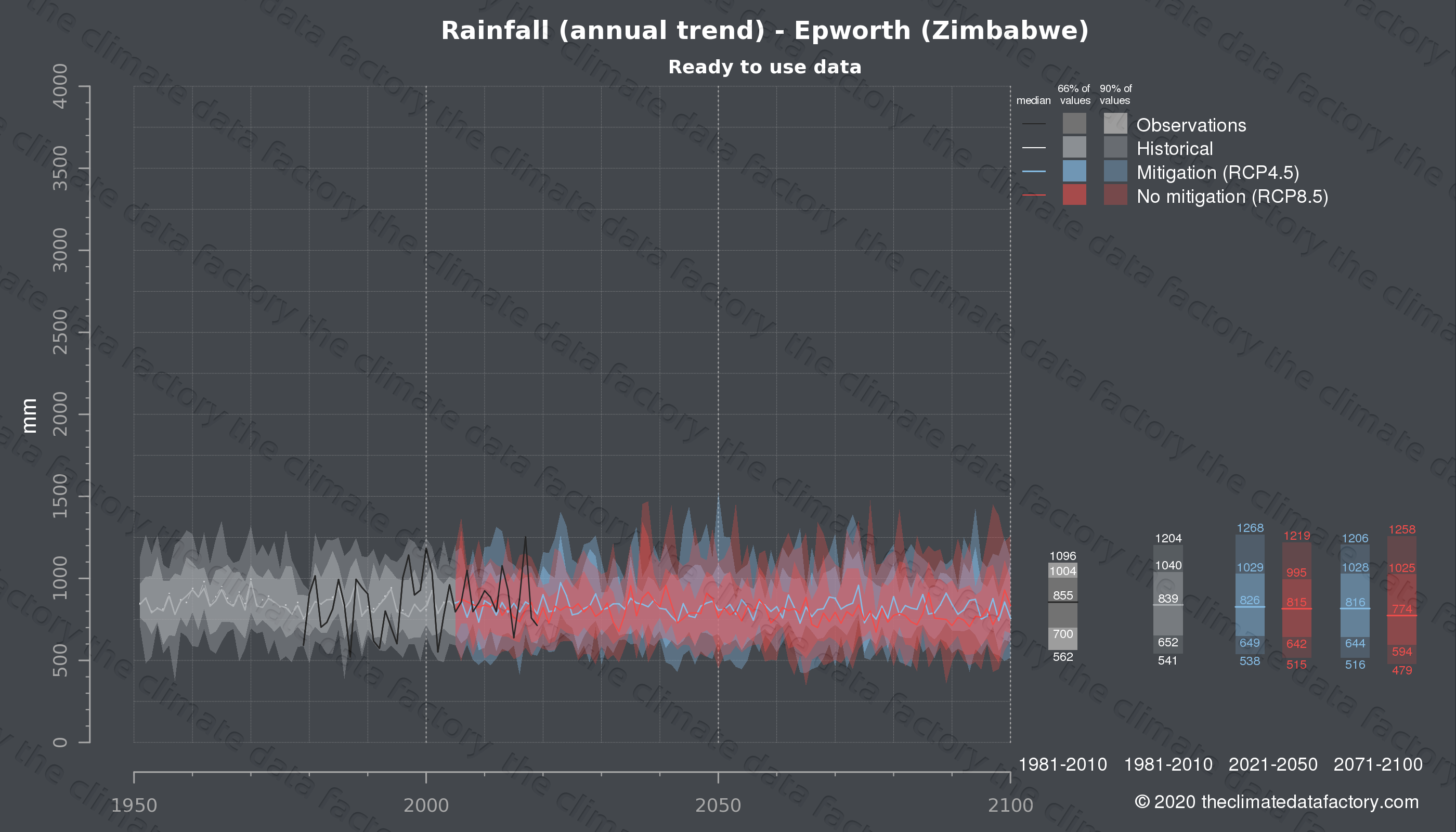Graphic of projected rainfall for Epworth (Zimbabwe) under two climate change mitigation policy scenarios (RCP4.5, RCP8.5). Represented climate data are processed (bias-adjusted and quality controlled) data from IPCC models. https://theclimatedatafactory.com