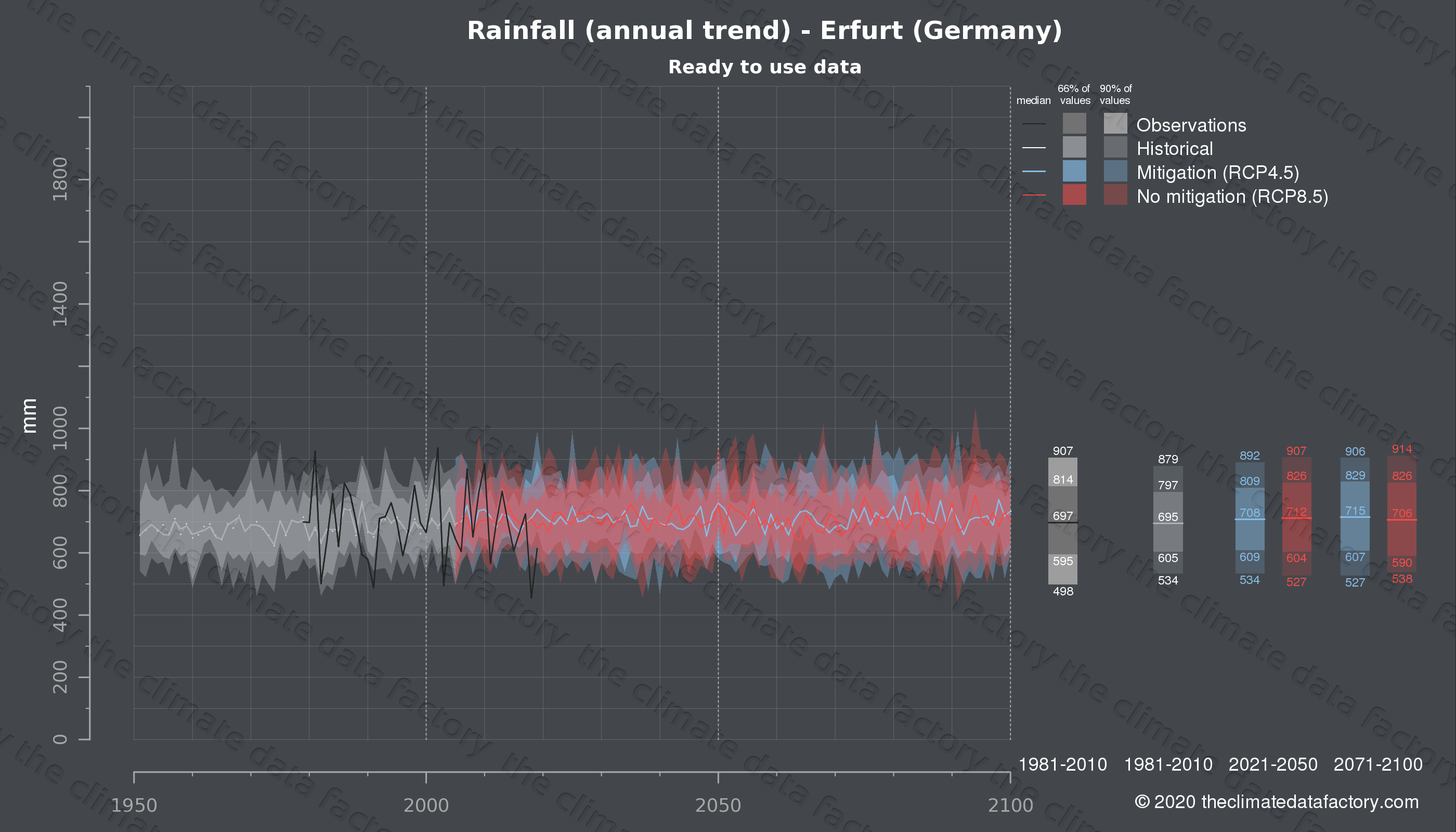 Graphic of projected rainfall for Erfurt (Germany) under two climate change mitigation policy scenarios (RCP4.5, RCP8.5). Represented climate data are processed (bias-adjusted and quality controlled) data from IPCC models. https://theclimatedatafactory.com