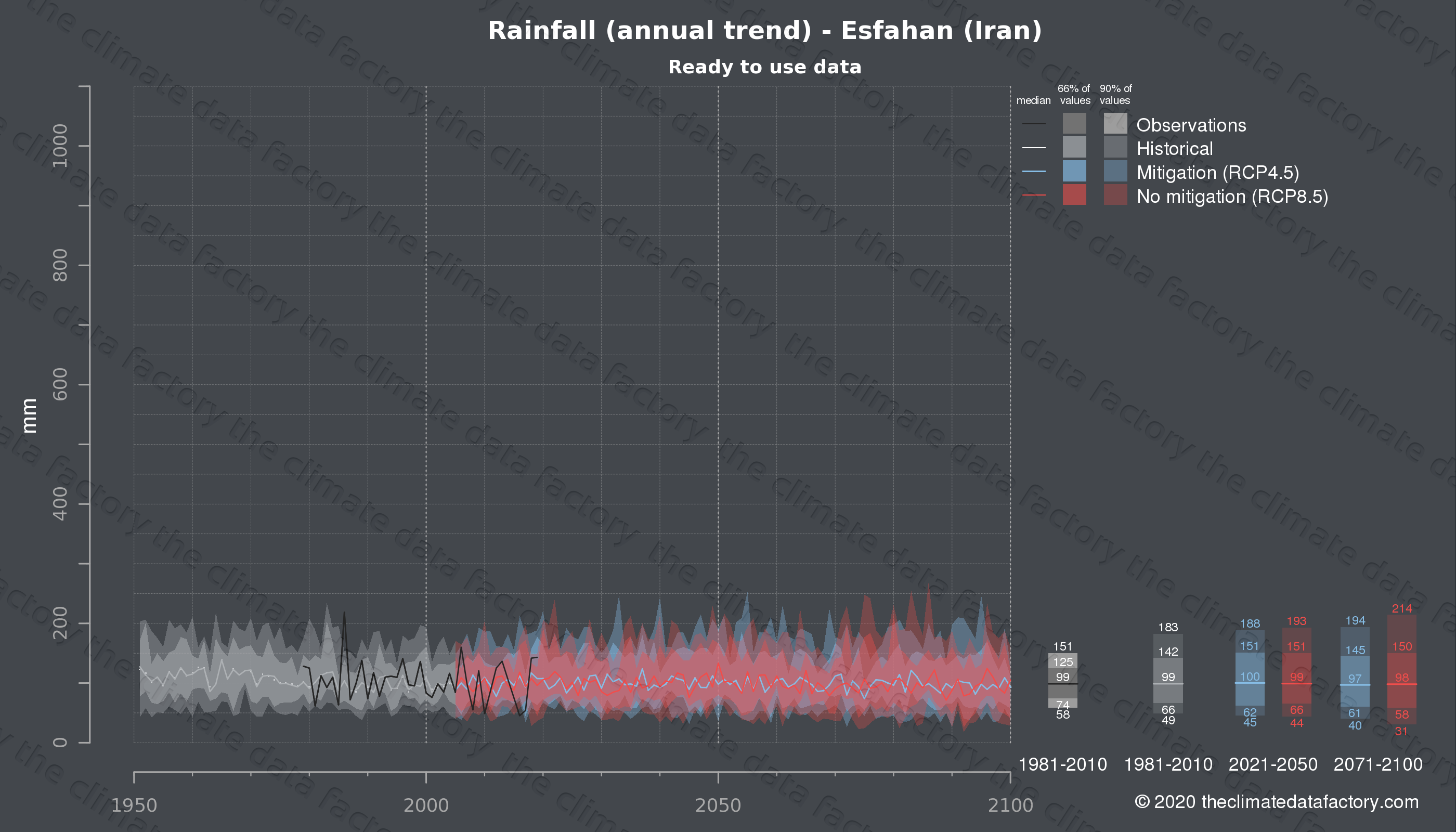 Graphic of projected rainfall for Esfahan (Iran) under two climate change mitigation policy scenarios (RCP4.5, RCP8.5). Represented climate data are processed (bias-adjusted and quality controlled) data from IPCC models. https://theclimatedatafactory.com