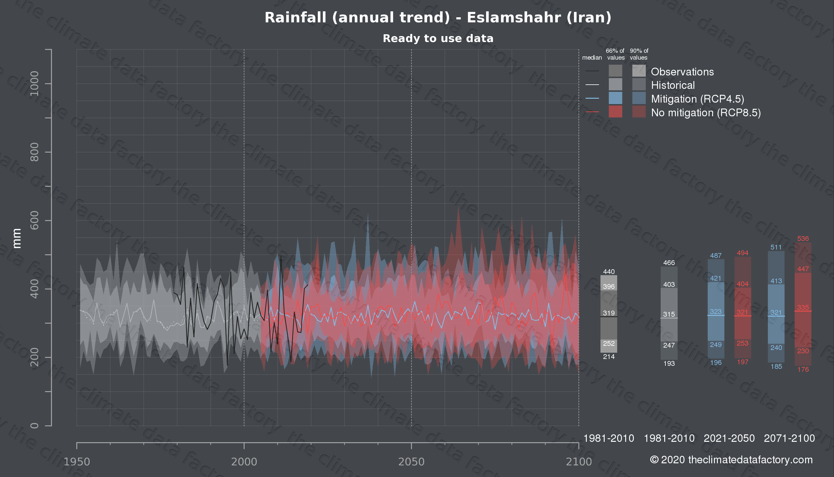 Graphic of projected rainfall for Eslamshahr (Iran) under two climate change mitigation policy scenarios (RCP4.5, RCP8.5). Represented climate data are processed (bias-adjusted and quality controlled) data from IPCC models. https://theclimatedatafactory.com