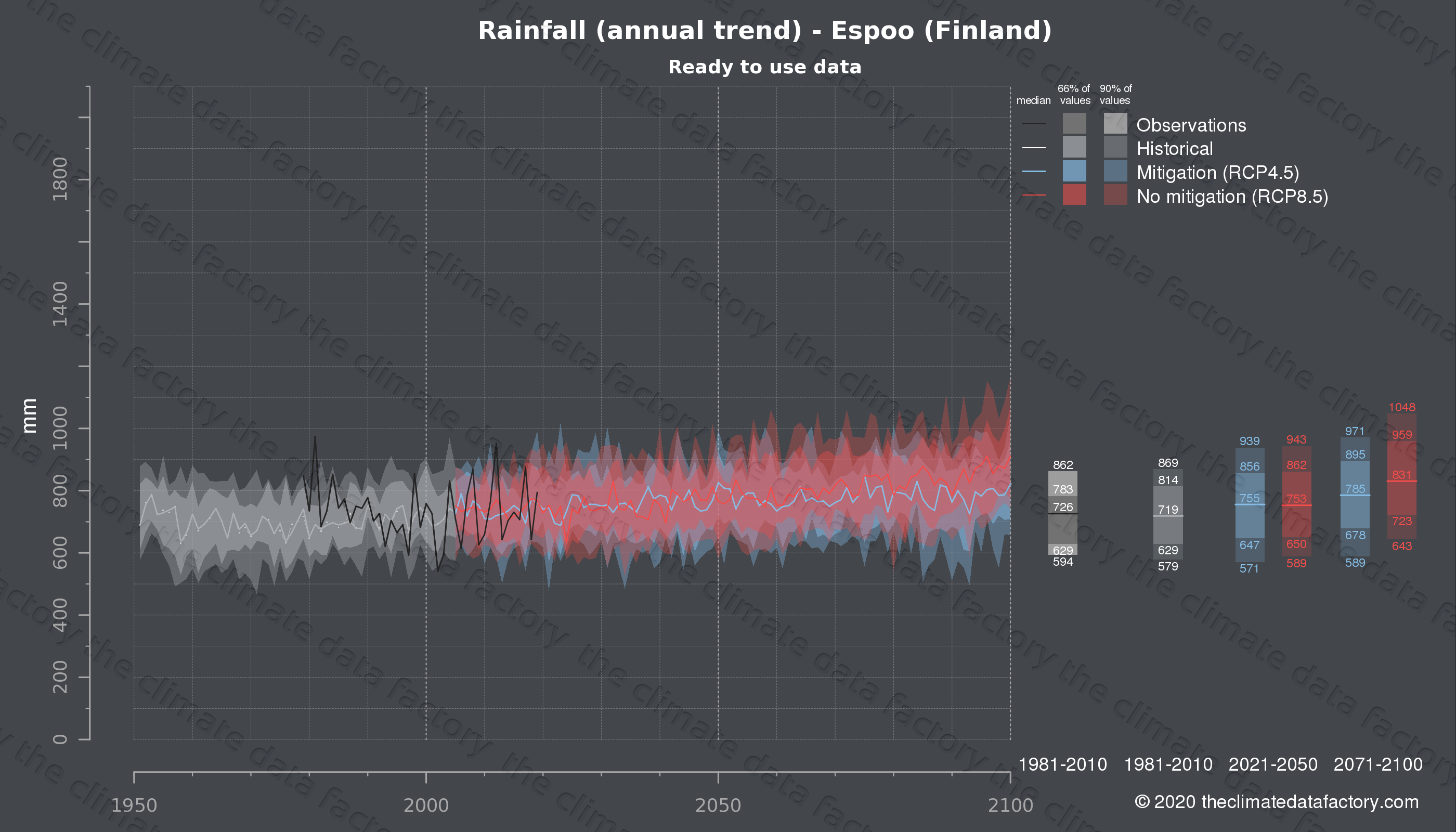 Graphic of projected rainfall for Espoo (Finland) under two climate change mitigation policy scenarios (RCP4.5, RCP8.5). Represented climate data are processed (bias-adjusted and quality controlled) data from IPCC models. https://theclimatedatafactory.com