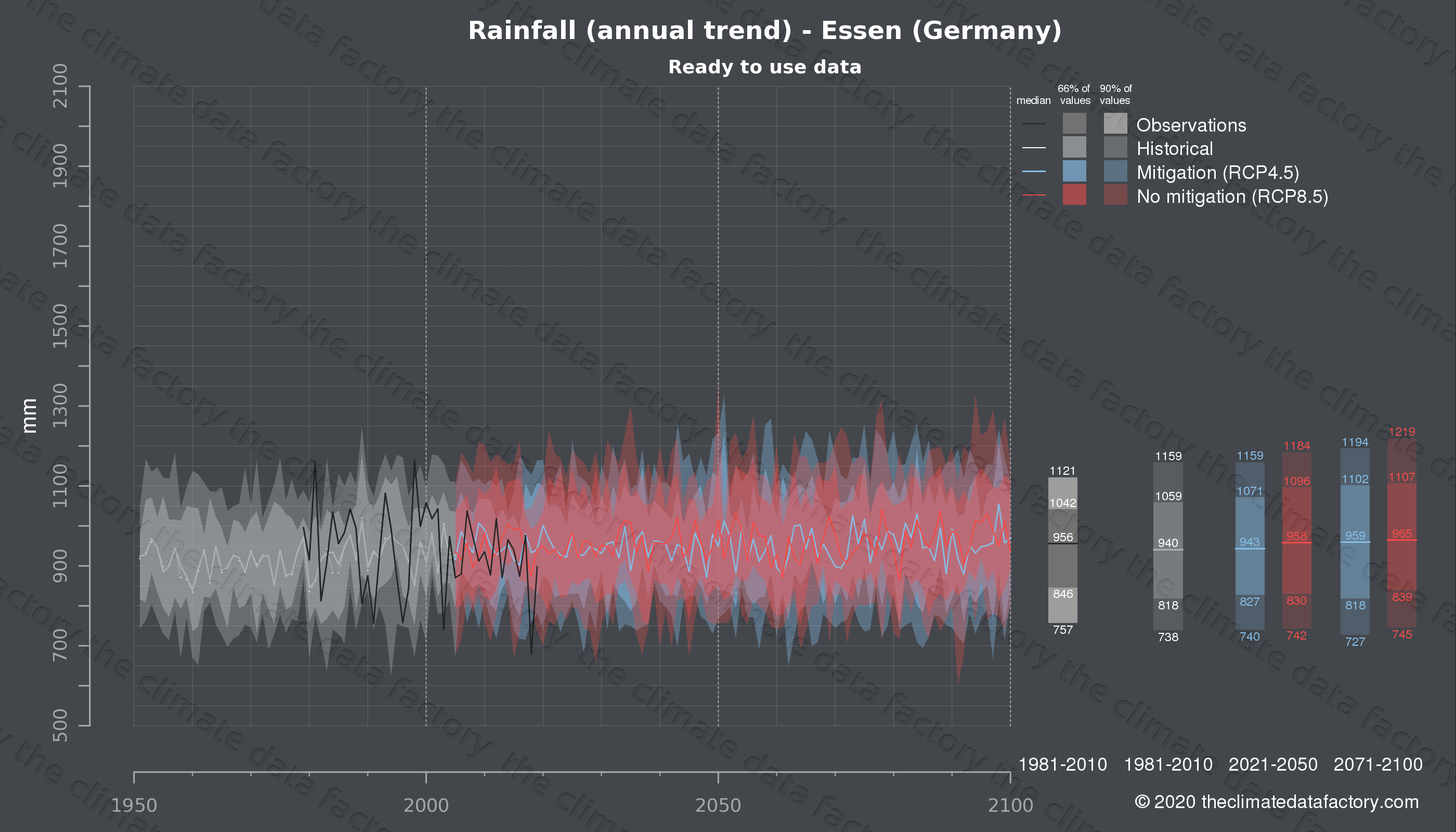 Graphic of projected rainfall for Essen (Germany) under two climate change mitigation policy scenarios (RCP4.5, RCP8.5). Represented climate data are processed (bias-adjusted and quality controlled) data from IPCC models. https://theclimatedatafactory.com