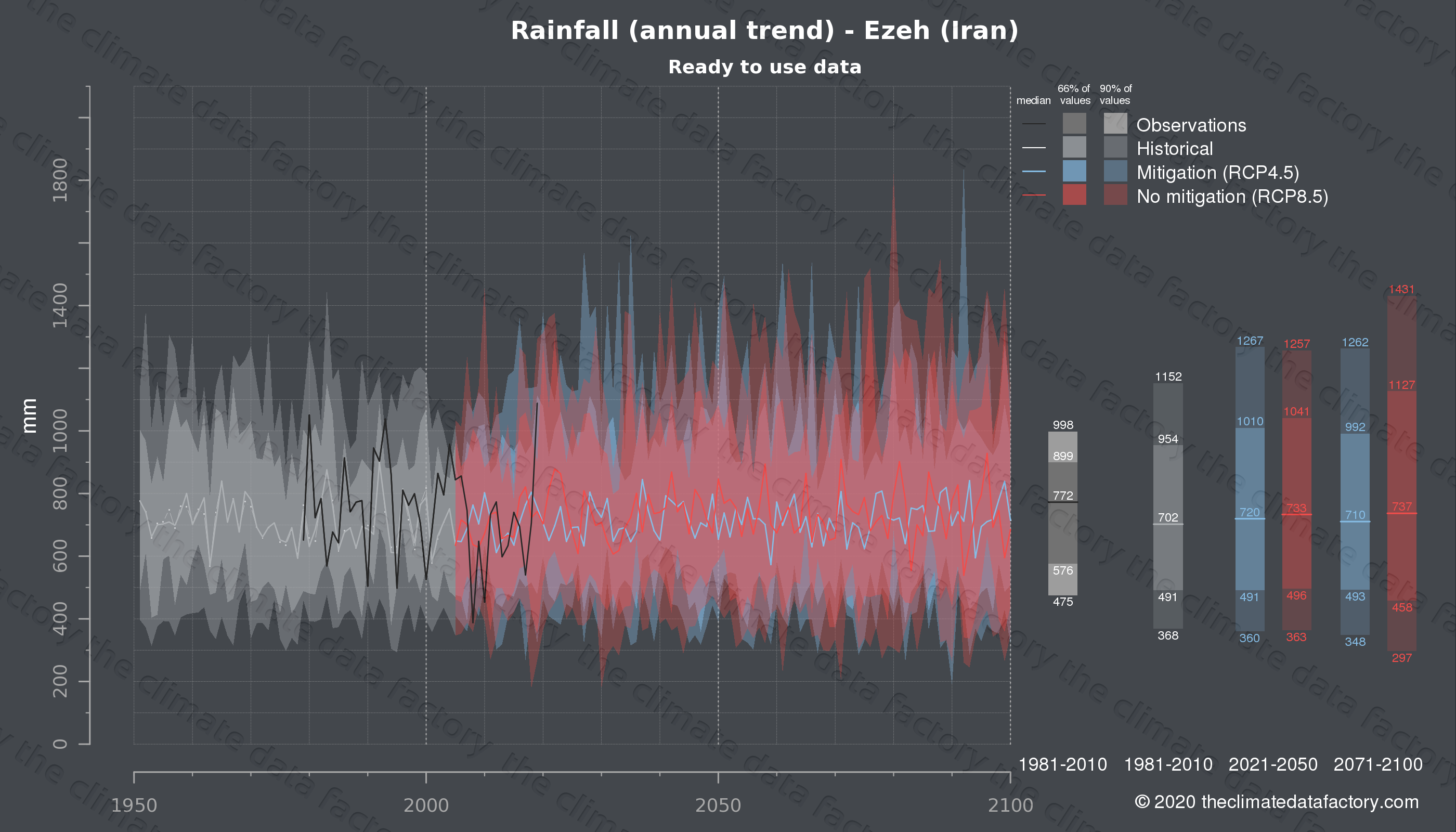 Graphic of projected rainfall for Ezeh (Iran) under two climate change mitigation policy scenarios (RCP4.5, RCP8.5). Represented climate data are processed (bias-adjusted and quality controlled) data from IPCC models. https://theclimatedatafactory.com