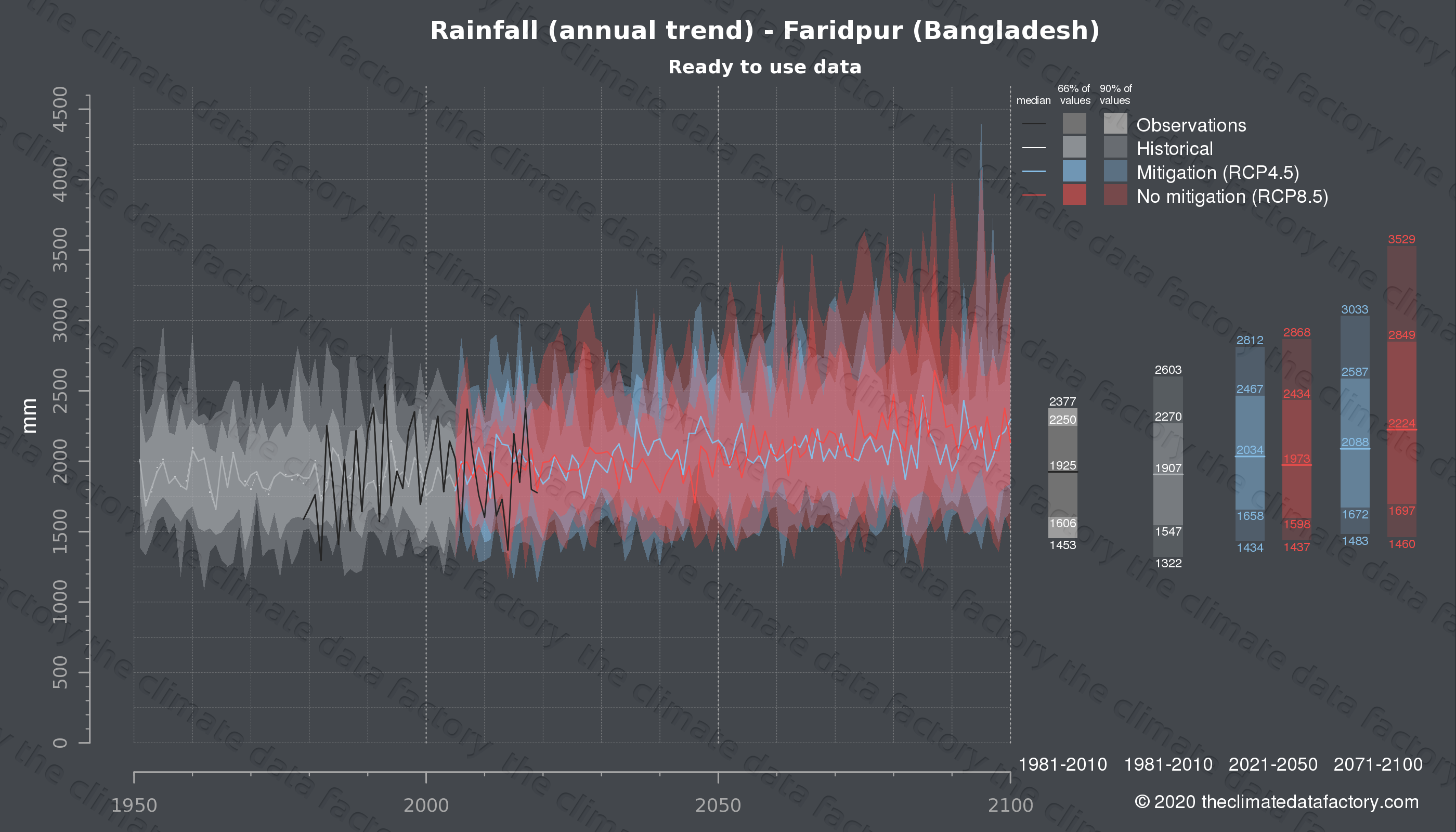 Graphic of projected rainfall for Faridpur (Bangladesh) under two climate change mitigation policy scenarios (RCP4.5, RCP8.5). Represented climate data are processed (bias-adjusted and quality controlled) data from IPCC models. https://theclimatedatafactory.com