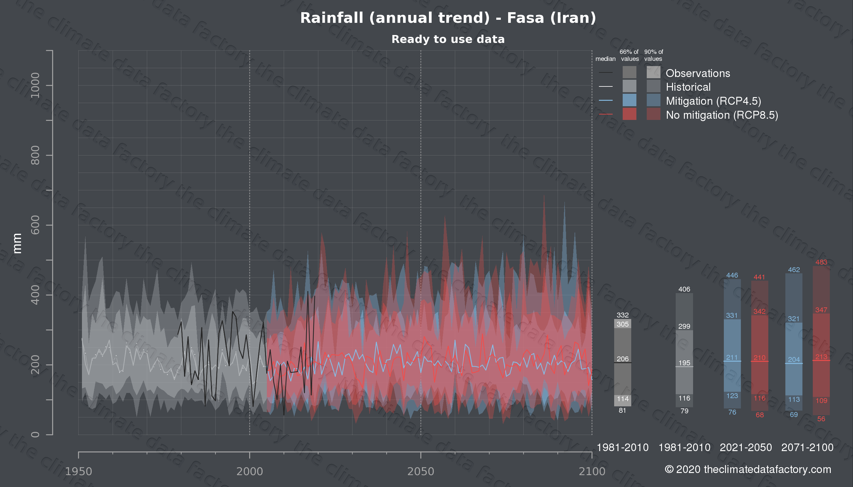 Graphic of projected rainfall for Fasa (Iran) under two climate change mitigation policy scenarios (RCP4.5, RCP8.5). Represented climate data are processed (bias-adjusted and quality controlled) data from IPCC models. https://theclimatedatafactory.com