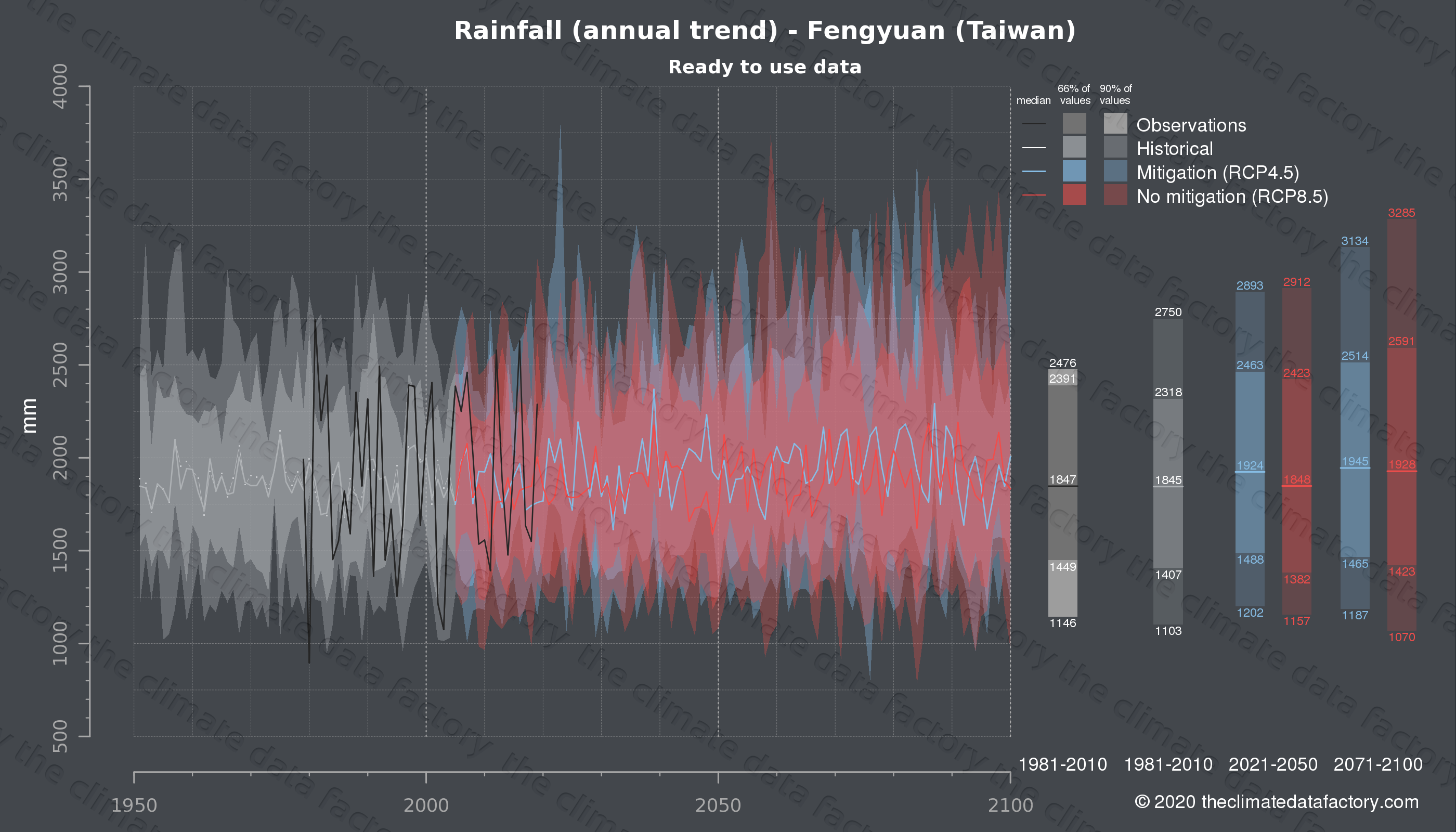 Graphic of projected rainfall for Fengyuan (Taiwan) under two climate change mitigation policy scenarios (RCP4.5, RCP8.5). Represented climate data are processed (bias-adjusted and quality controlled) data from IPCC models. https://theclimatedatafactory.com