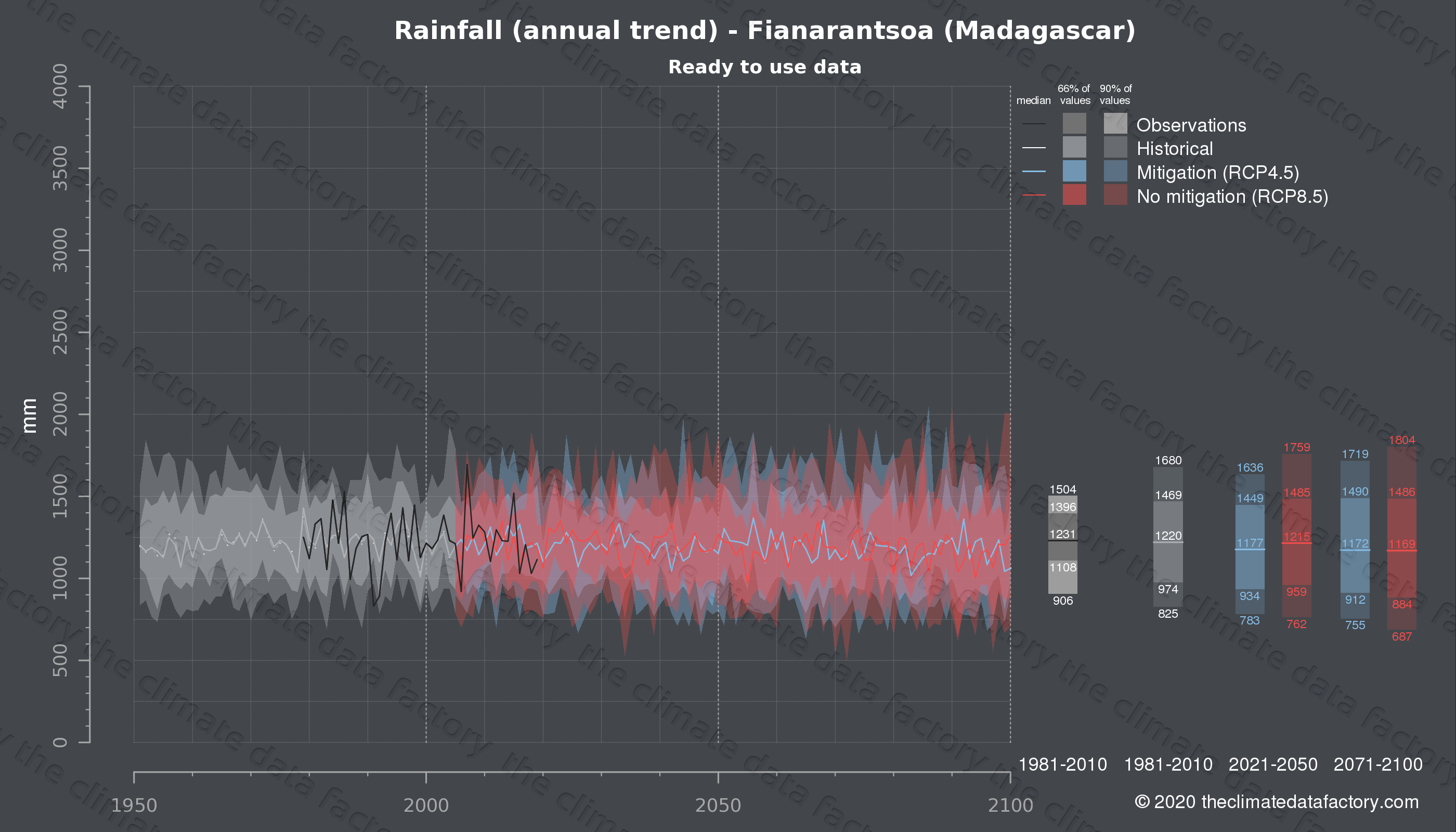 Graphic of projected rainfall for Fianarantsoa (Madagascar) under two climate change mitigation policy scenarios (RCP4.5, RCP8.5). Represented climate data are processed (bias-adjusted and quality controlled) data from IPCC models. https://theclimatedatafactory.com