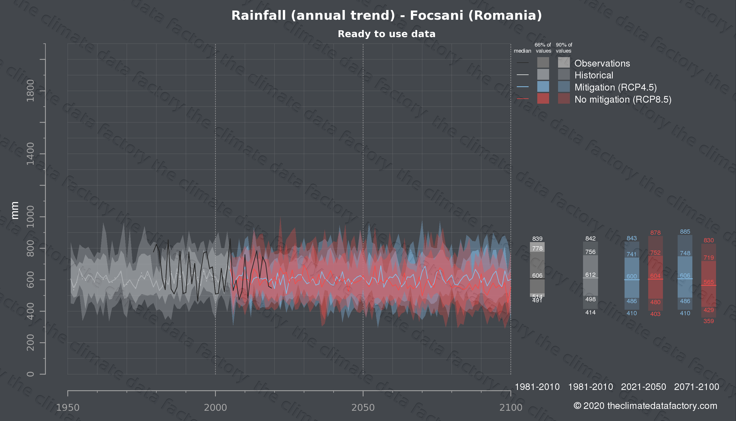 Graphic of projected rainfall for Focsani (Romania) under two climate change mitigation policy scenarios (RCP4.5, RCP8.5). Represented climate data are processed (bias-adjusted and quality controlled) data from IPCC models. https://theclimatedatafactory.com