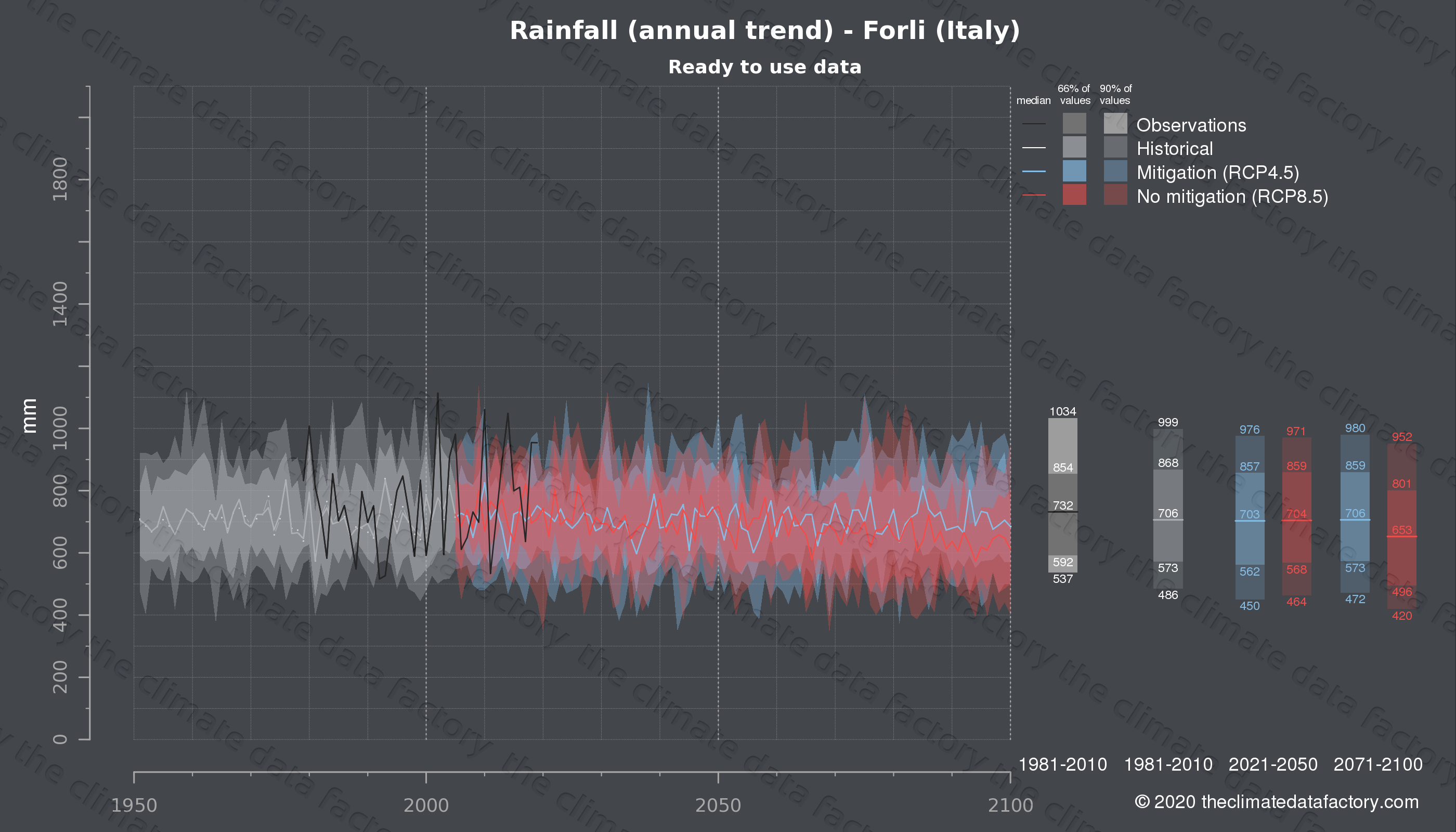 Graphic of projected rainfall for Forli (Italy) under two climate change mitigation policy scenarios (RCP4.5, RCP8.5). Represented climate data are processed (bias-adjusted and quality controlled) data from IPCC models. https://theclimatedatafactory.com