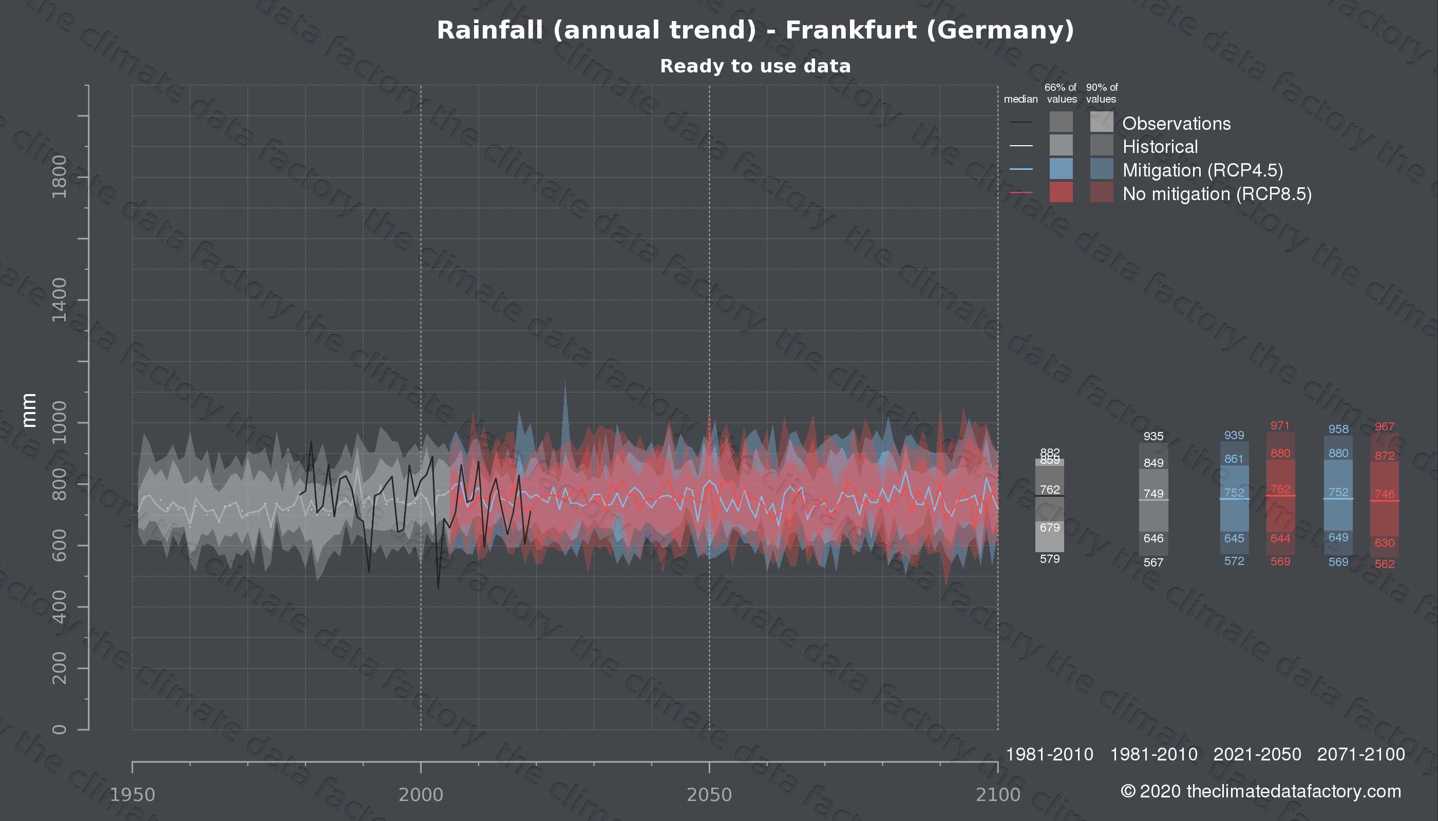 Graphic of projected rainfall for Frankfurt (Germany) under two climate change mitigation policy scenarios (RCP4.5, RCP8.5). Represented climate data are processed (bias-adjusted and quality controlled) data from IPCC models. https://theclimatedatafactory.com