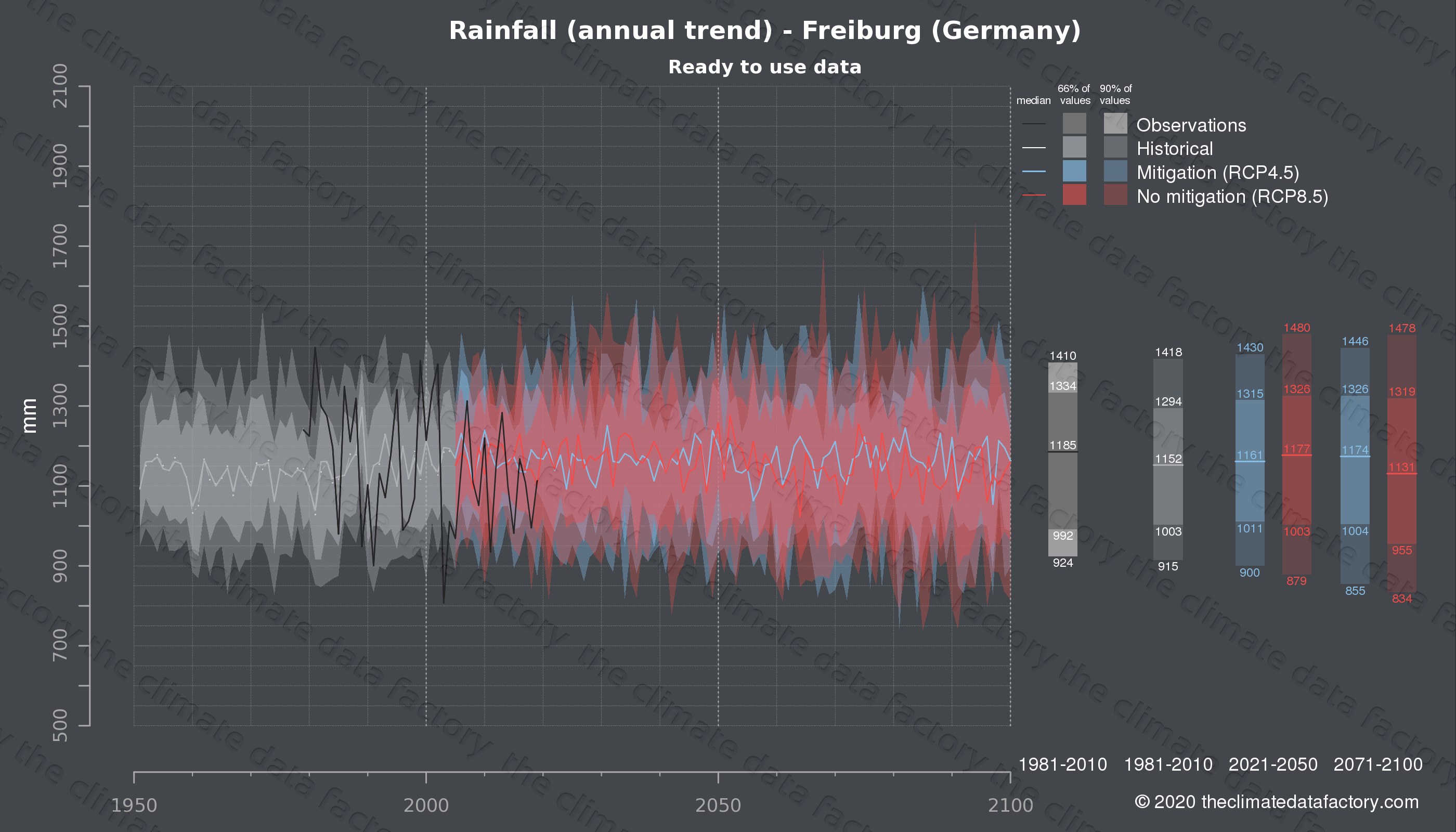 Graphic of projected rainfall for Freiburg (Germany) under two climate change mitigation policy scenarios (RCP4.5, RCP8.5). Represented climate data are processed (bias-adjusted and quality controlled) data from IPCC models. https://theclimatedatafactory.com