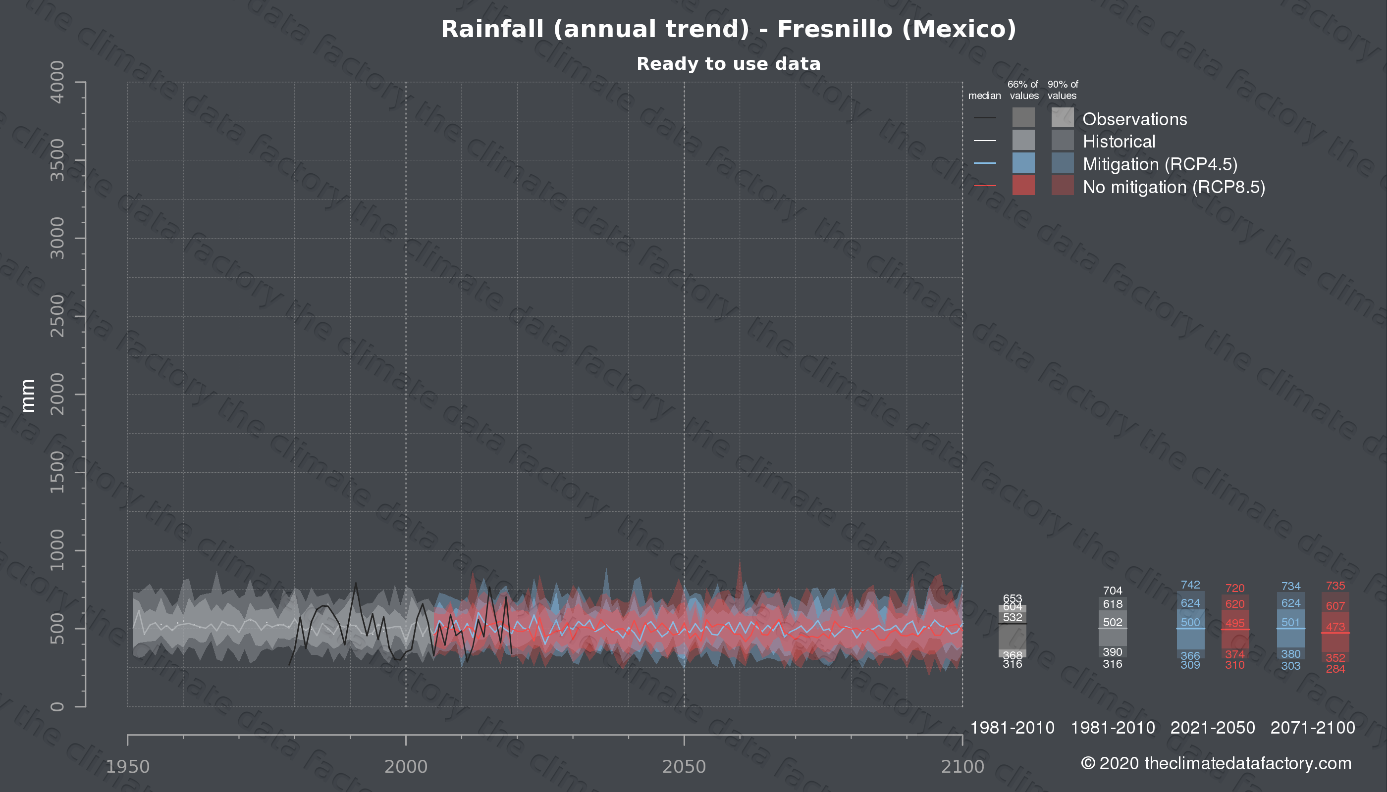 Graphic of projected rainfall for Fresnillo (Mexico) under two climate change mitigation policy scenarios (RCP4.5, RCP8.5). Represented climate data are processed (bias-adjusted and quality controlled) data from IPCC models. https://theclimatedatafactory.com