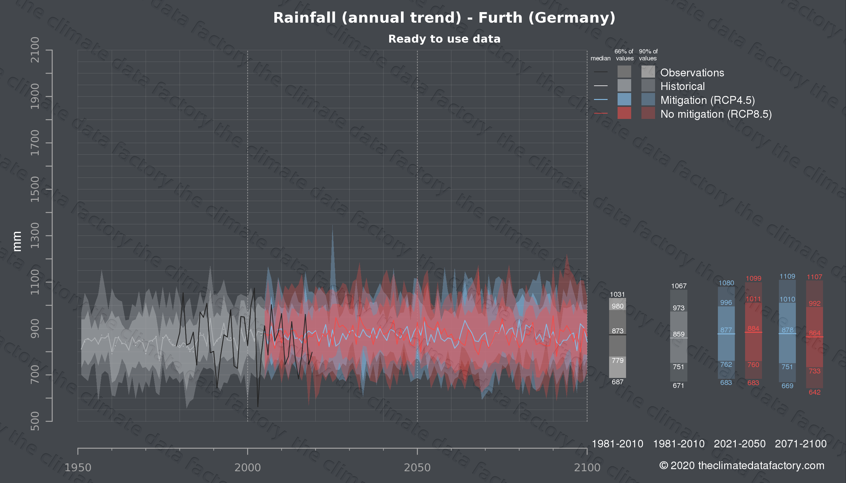 Graphic of projected rainfall for Furth (Germany) under two climate change mitigation policy scenarios (RCP4.5, RCP8.5). Represented climate data are processed (bias-adjusted and quality controlled) data from IPCC models. https://theclimatedatafactory.com