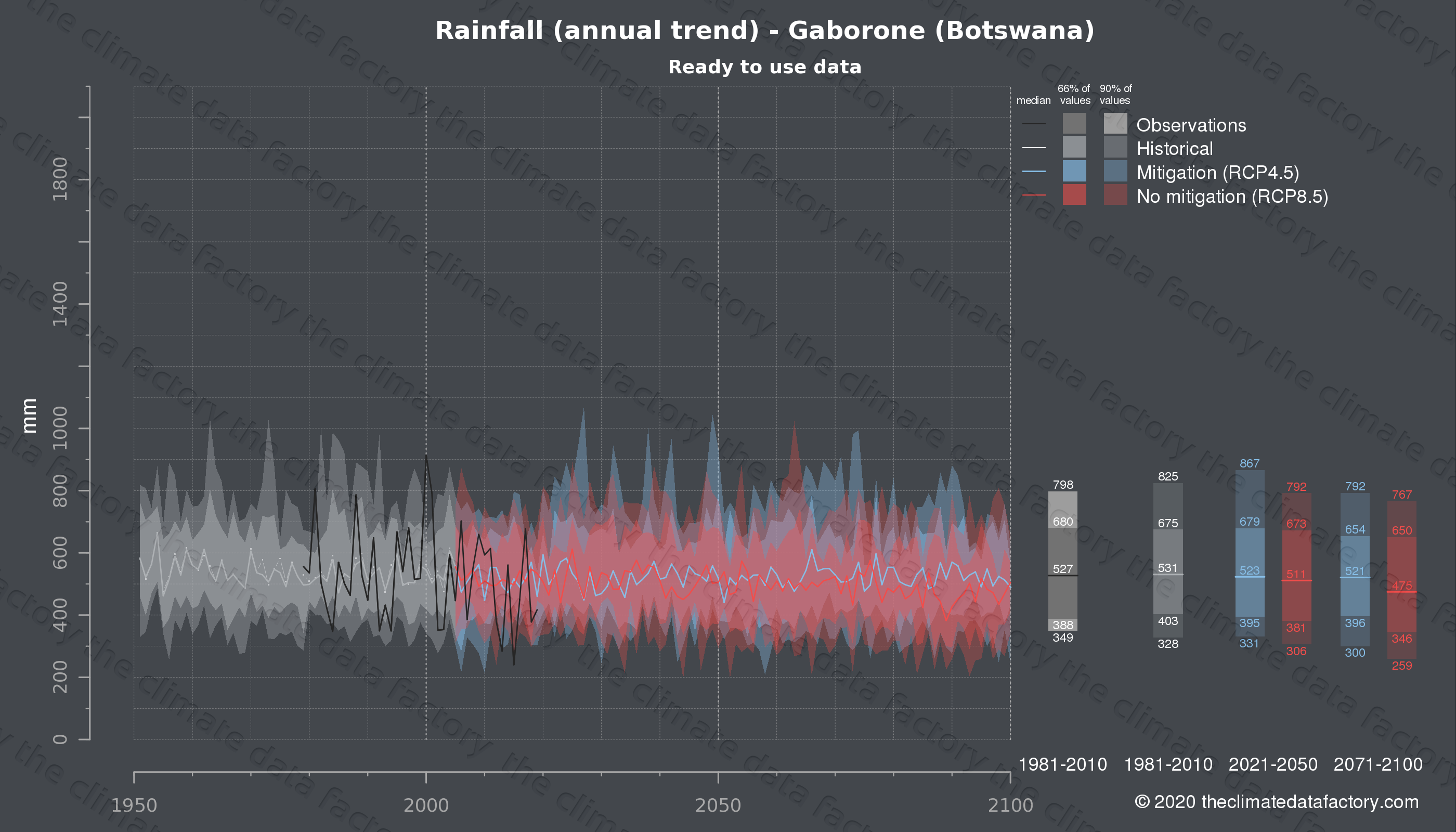 Graphic of projected rainfall for Gaborone (Botswana) under two climate change mitigation policy scenarios (RCP4.5, RCP8.5). Represented climate data are processed (bias-adjusted and quality controlled) data from IPCC models. https://theclimatedatafactory.com