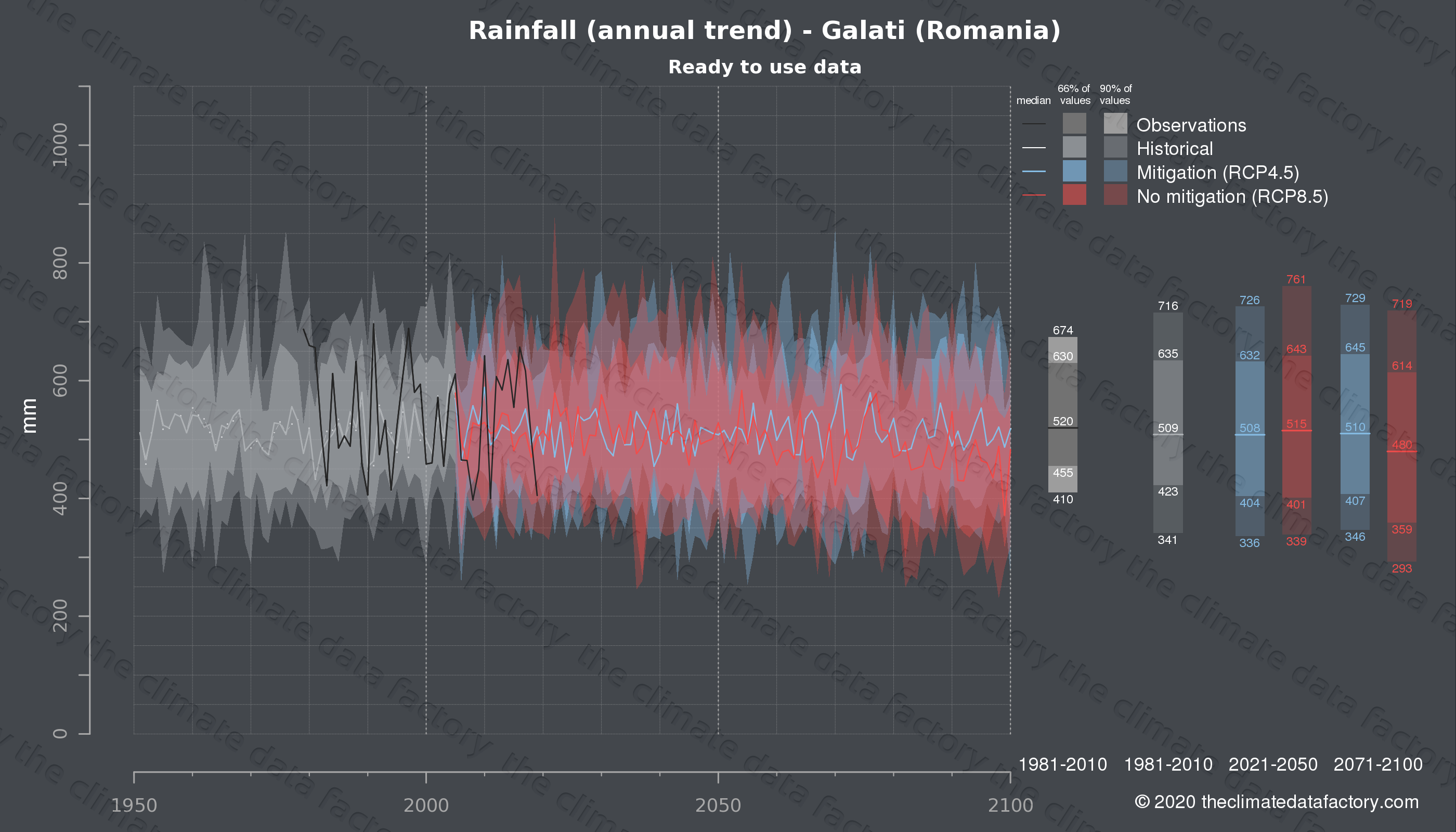 Graphic of projected rainfall for Galati (Romania) under two climate change mitigation policy scenarios (RCP4.5, RCP8.5). Represented climate data are processed (bias-adjusted and quality controlled) data from IPCC models. https://theclimatedatafactory.com