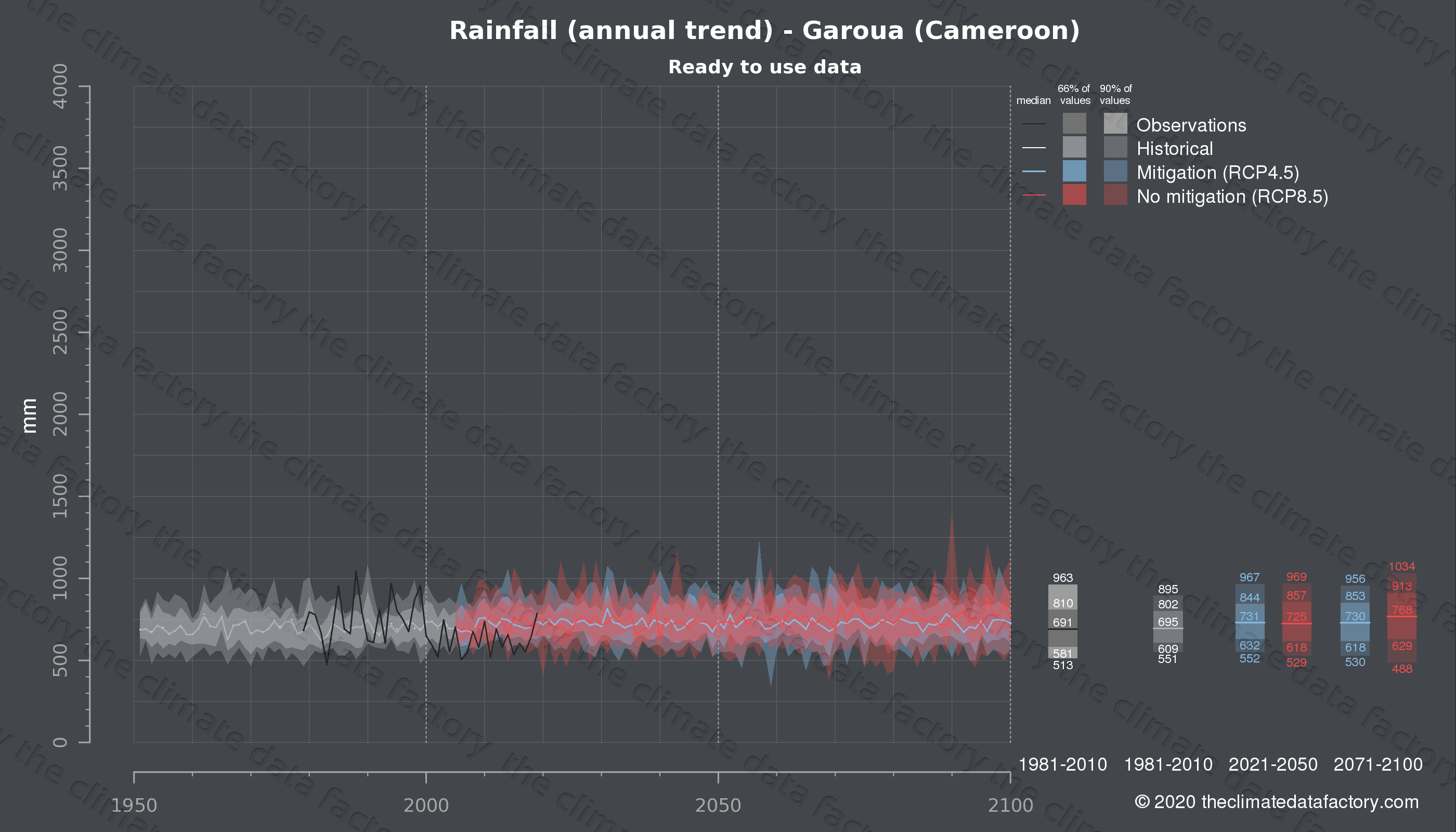 Graphic of projected rainfall for Garoua (Cameroon) under two climate change mitigation policy scenarios (RCP4.5, RCP8.5). Represented climate data are processed (bias-adjusted and quality controlled) data from IPCC models. https://theclimatedatafactory.com