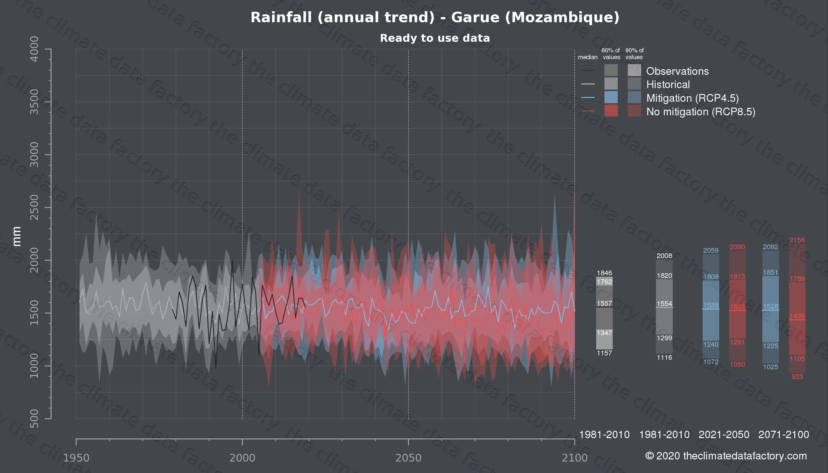 Graphic of projected rainfall for Garue (Mozambique) under two climate change mitigation policy scenarios (RCP4.5, RCP8.5). Represented climate data are processed (bias-adjusted and quality controlled) data from IPCC models. https://theclimatedatafactory.com