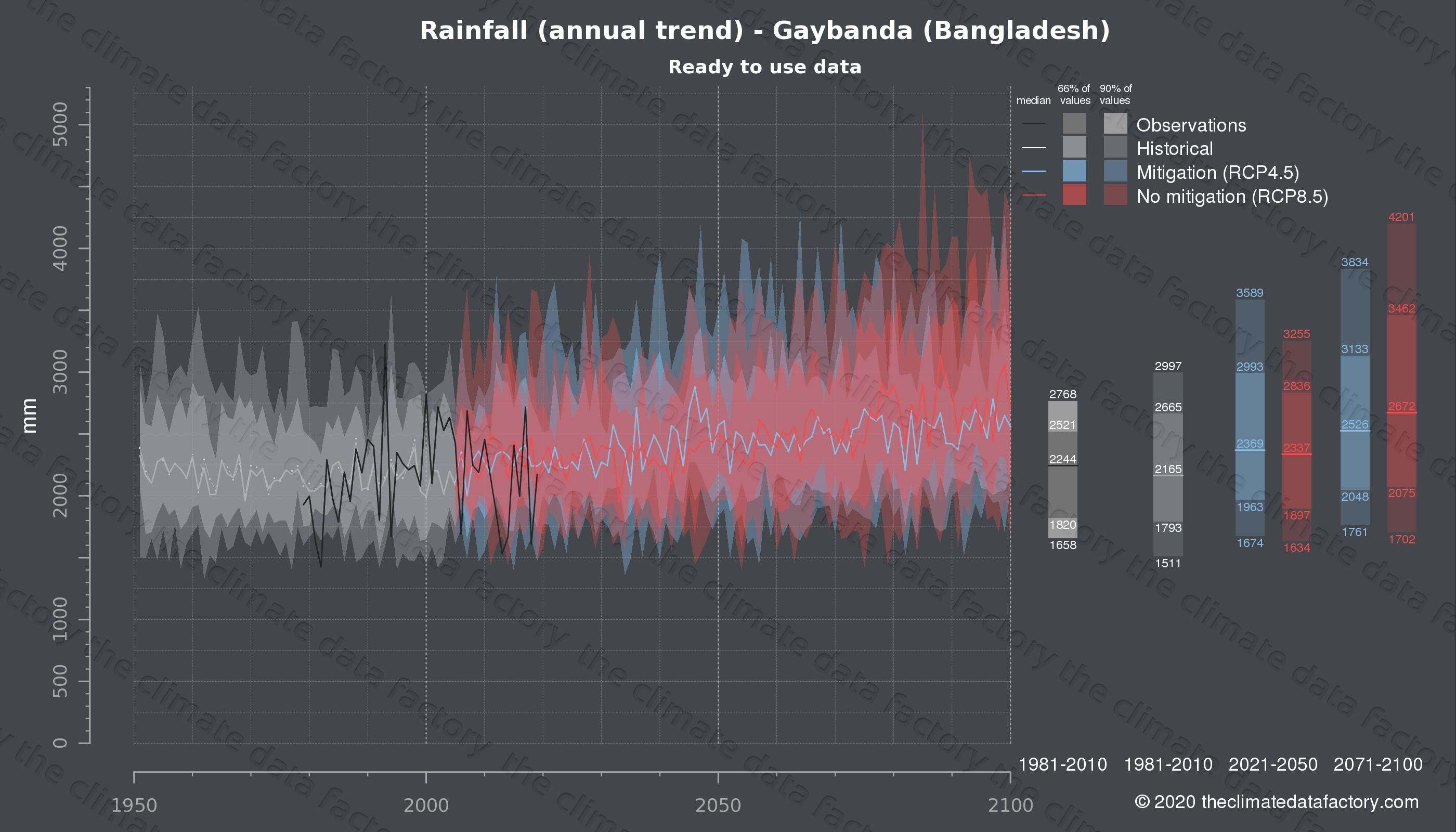 Graphic of projected rainfall for Gaybanda (Bangladesh) under two climate change mitigation policy scenarios (RCP4.5, RCP8.5). Represented climate data are processed (bias-adjusted and quality controlled) data from IPCC models. https://theclimatedatafactory.com