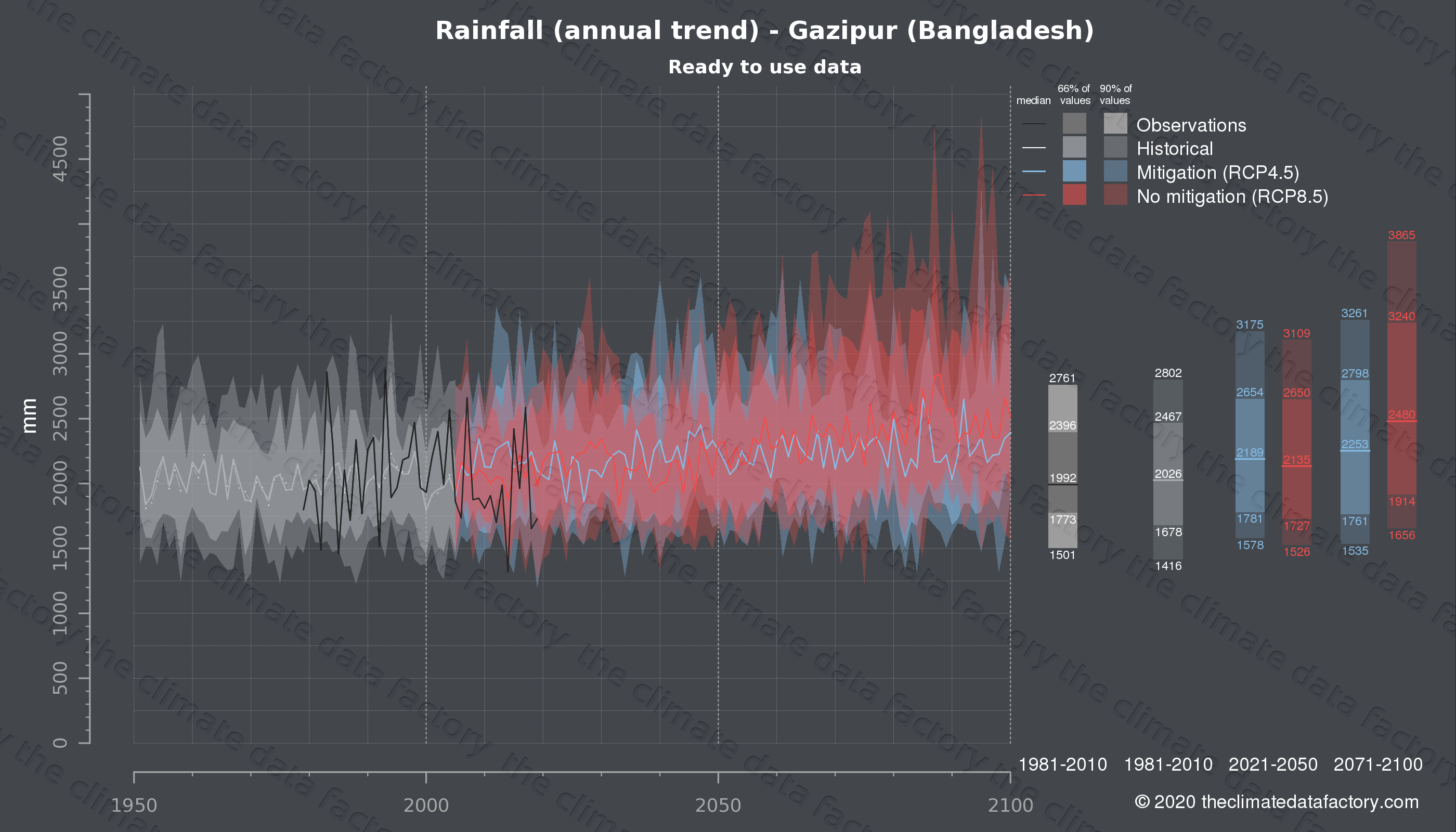 Graphic of projected rainfall for Gazipur (Bangladesh) under two climate change mitigation policy scenarios (RCP4.5, RCP8.5). Represented climate data are processed (bias-adjusted and quality controlled) data from IPCC models. https://theclimatedatafactory.com