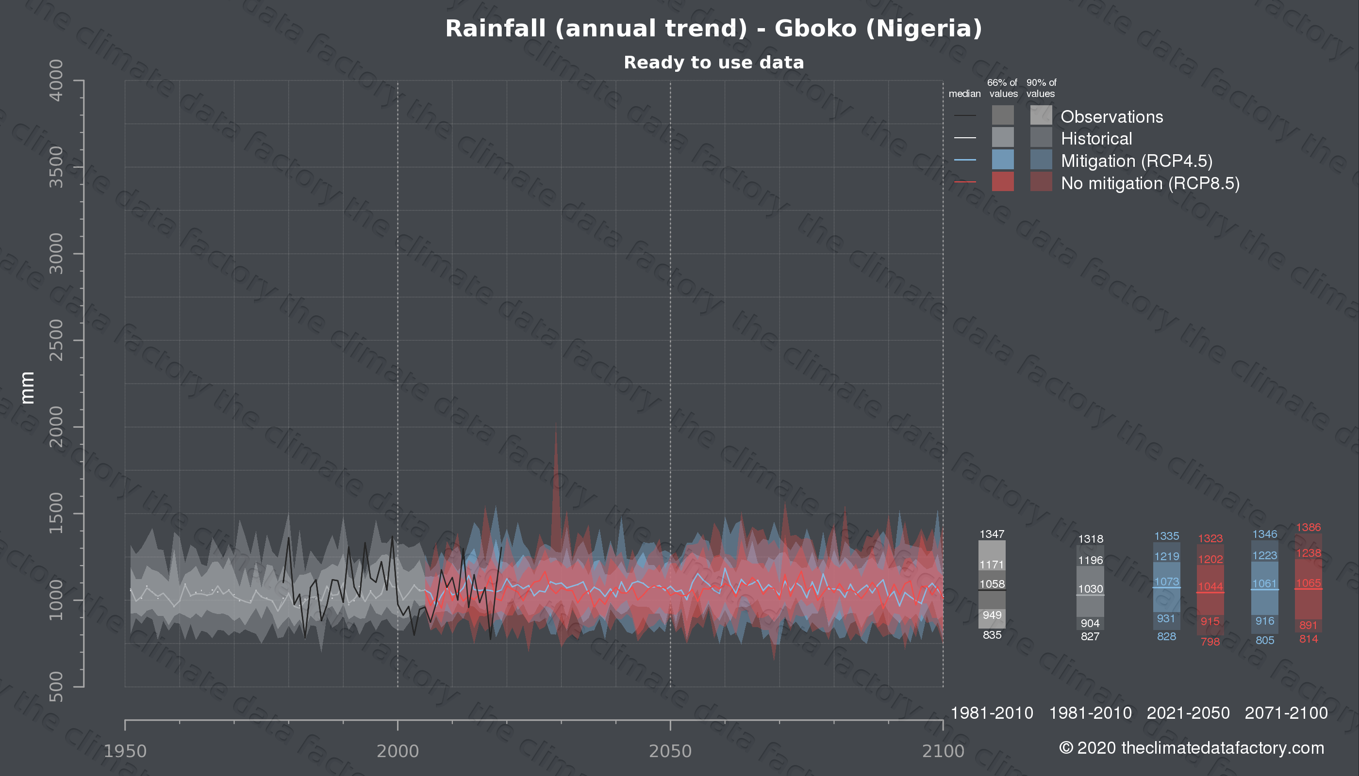 Graphic of projected rainfall for Gboko (Nigeria) under two climate change mitigation policy scenarios (RCP4.5, RCP8.5). Represented climate data are processed (bias-adjusted and quality controlled) data from IPCC models. https://theclimatedatafactory.com