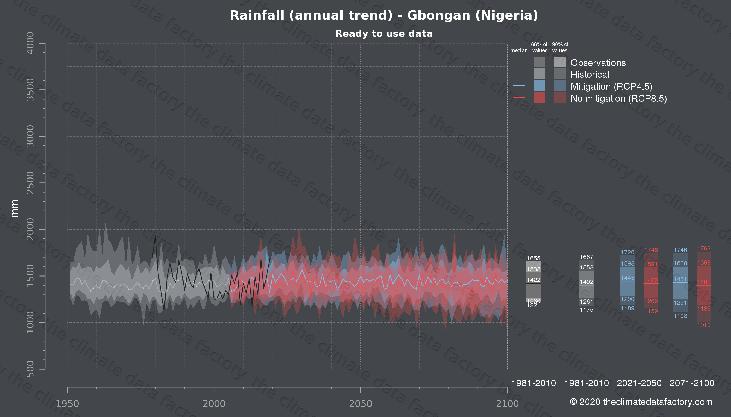 Graphic of projected rainfall for Gbongan (Nigeria) under two climate change mitigation policy scenarios (RCP4.5, RCP8.5). Represented climate data are processed (bias-adjusted and quality controlled) data from IPCC models. https://theclimatedatafactory.com