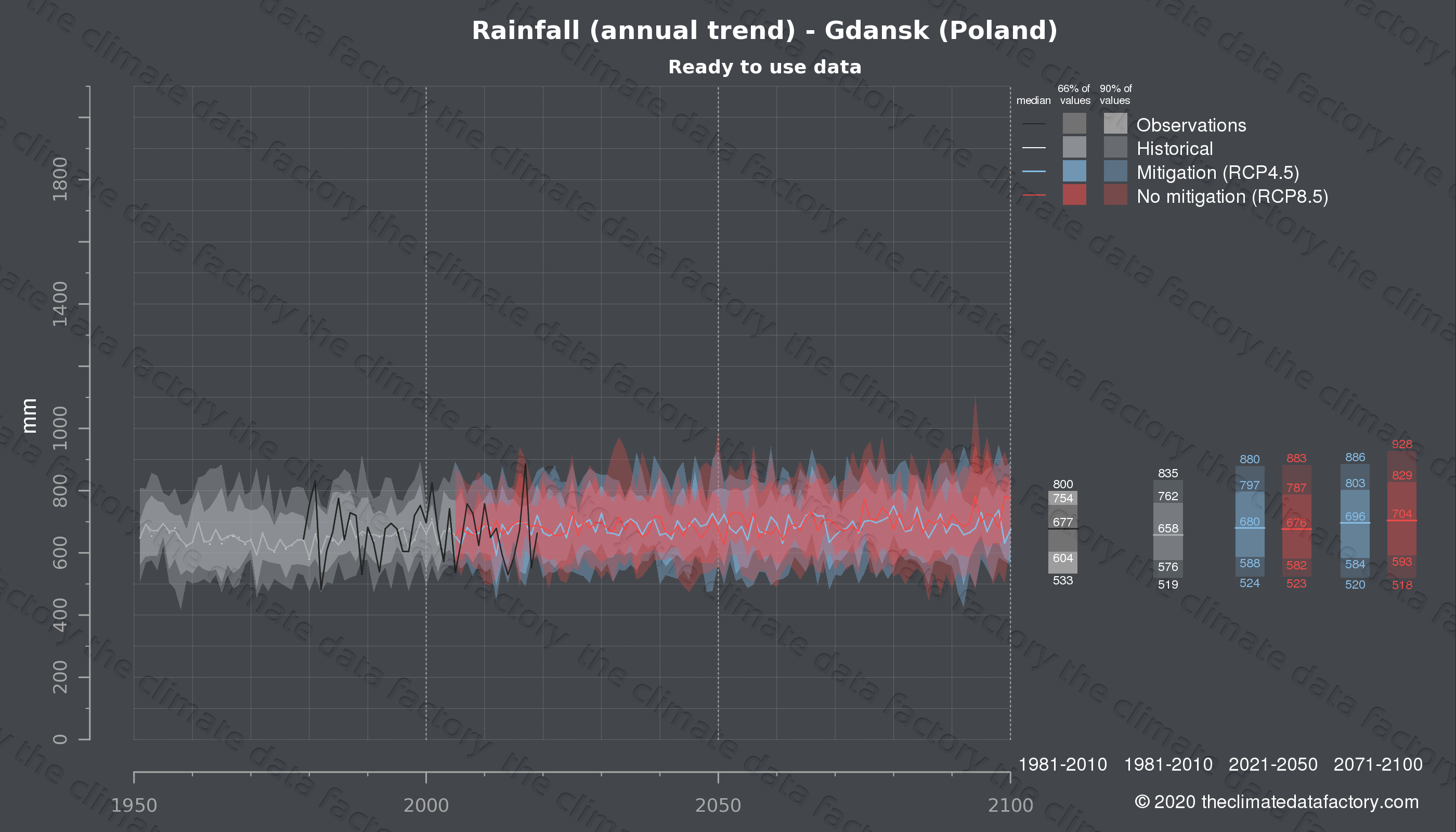 Graphic of projected rainfall for Gdansk (Poland) under two climate change mitigation policy scenarios (RCP4.5, RCP8.5). Represented climate data are processed (bias-adjusted and quality controlled) data from IPCC models. https://theclimatedatafactory.com