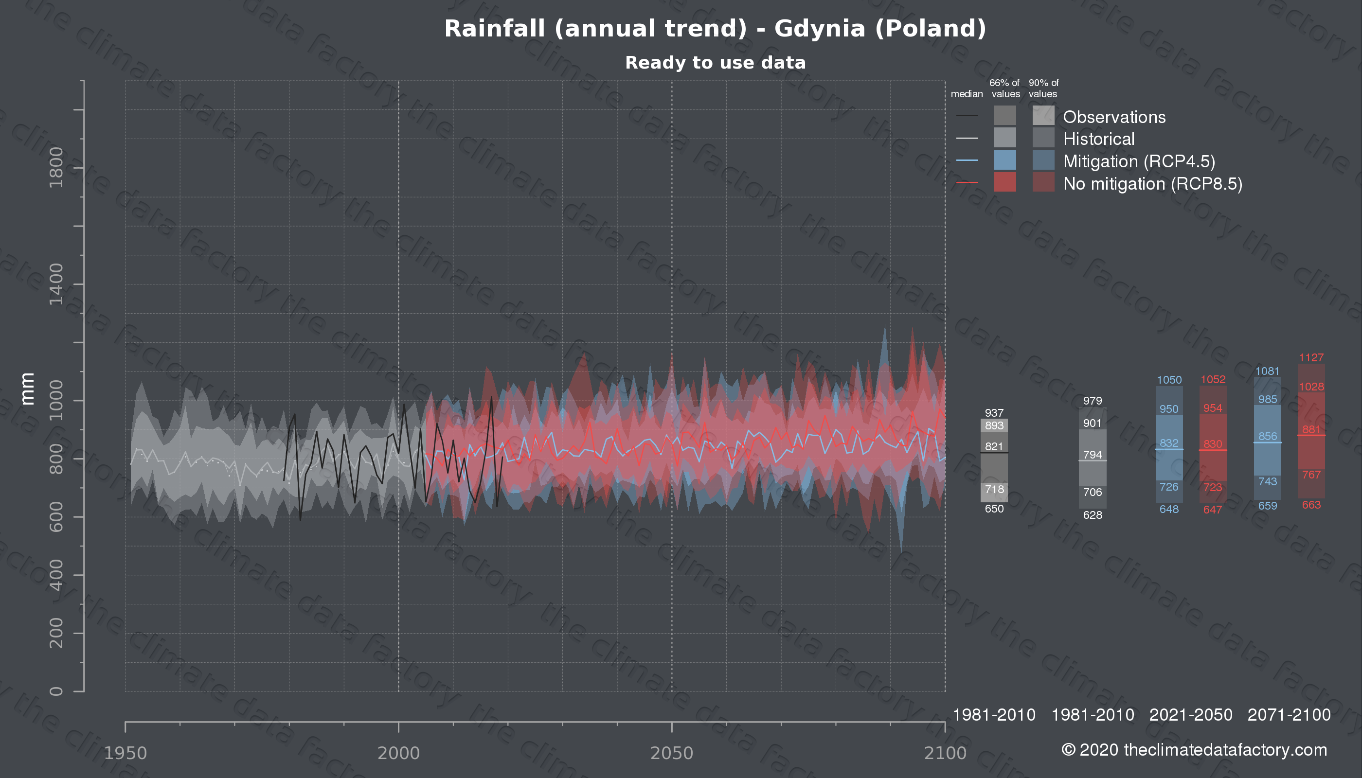 Graphic of projected rainfall for Gdynia (Poland) under two climate change mitigation policy scenarios (RCP4.5, RCP8.5). Represented climate data are processed (bias-adjusted and quality controlled) data from IPCC models. https://theclimatedatafactory.com