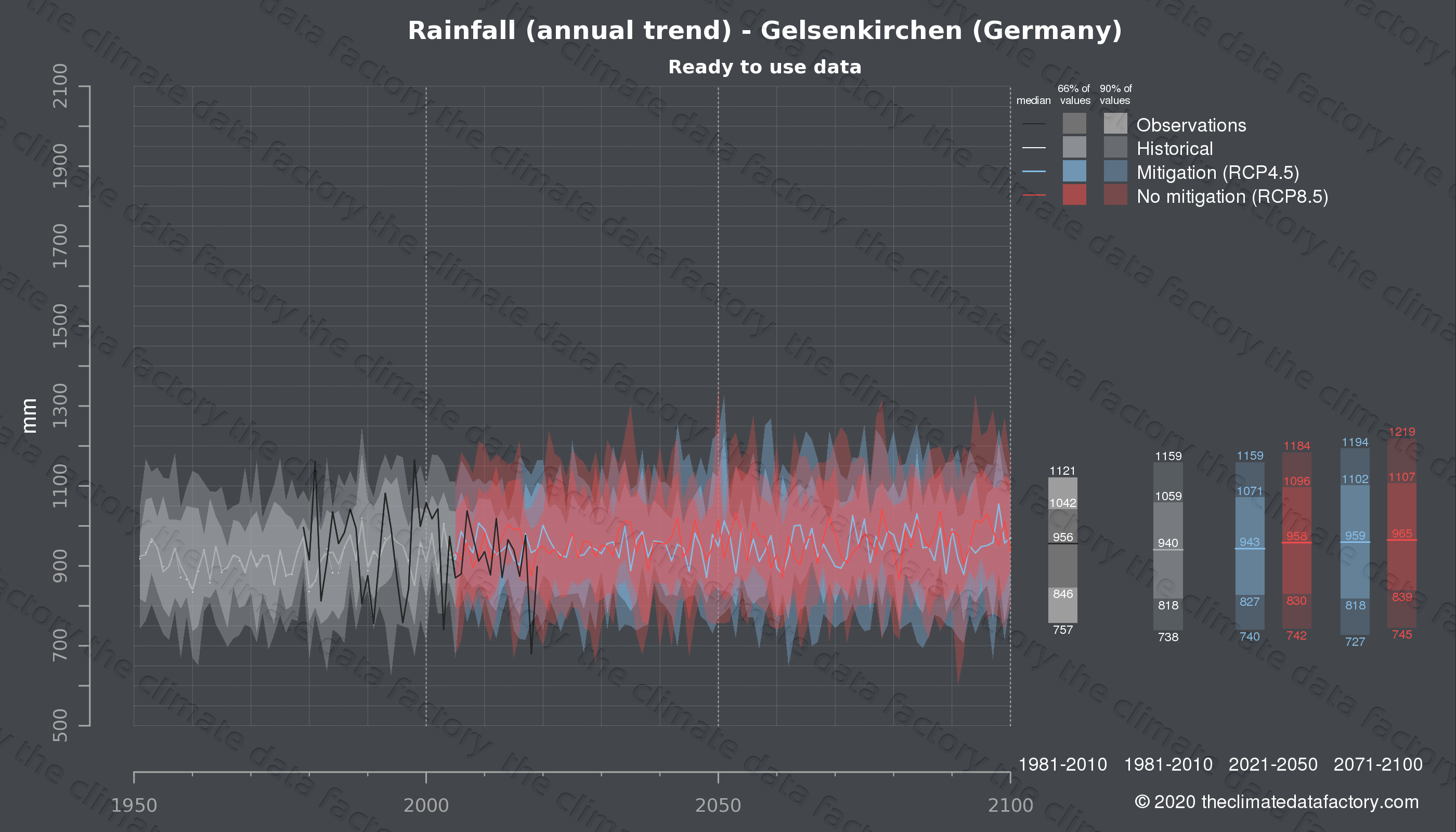 Graphic of projected rainfall for Gelsenkirchen (Germany) under two climate change mitigation policy scenarios (RCP4.5, RCP8.5). Represented climate data are processed (bias-adjusted and quality controlled) data from IPCC models. https://theclimatedatafactory.com